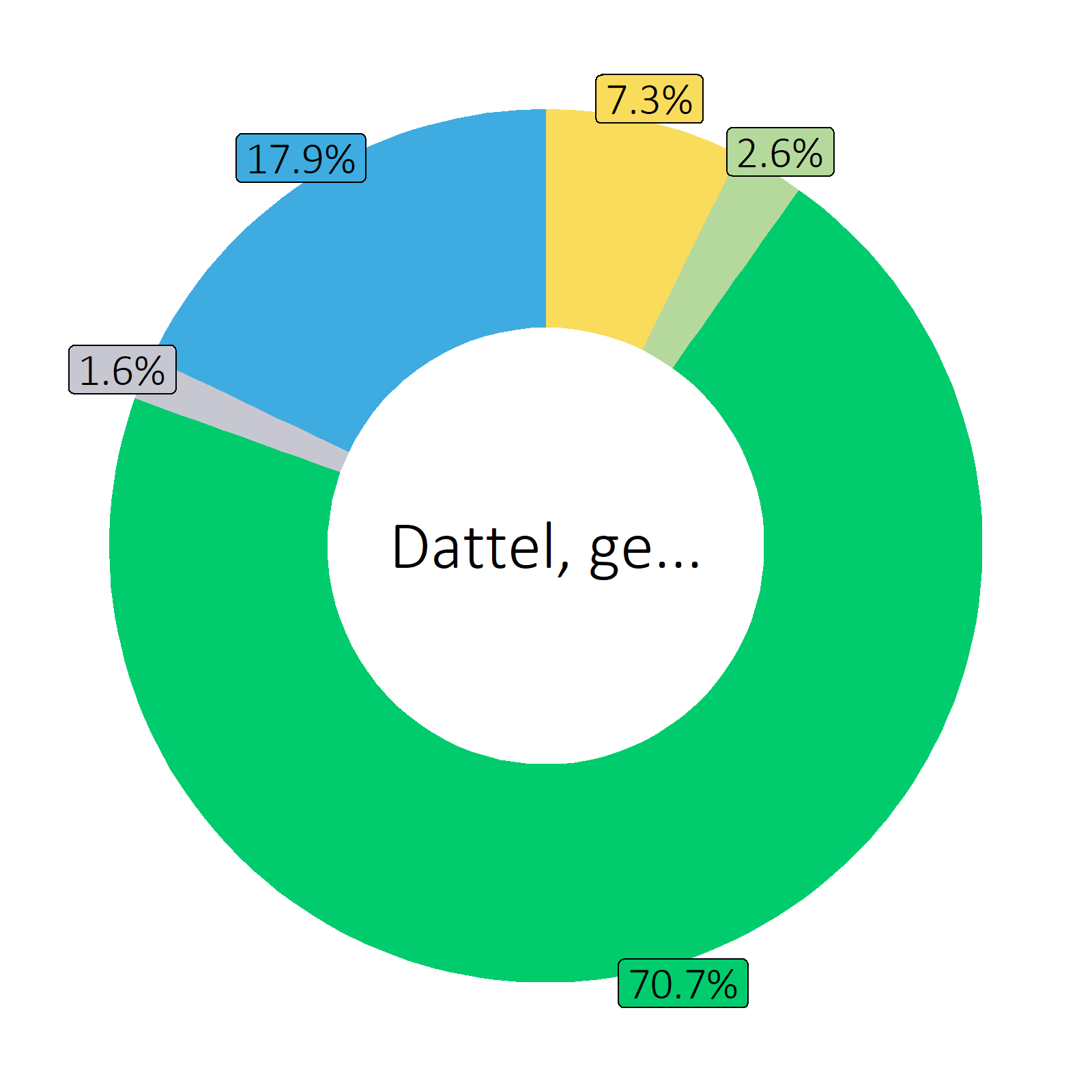 Bestandteile Dattel, getrocknet