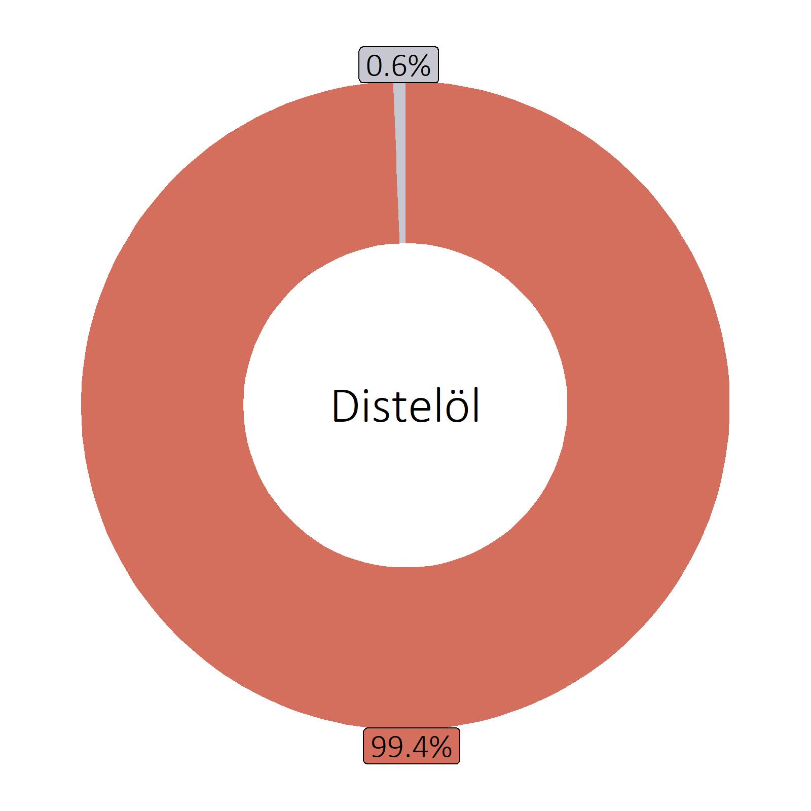 Bestandteile Distelöl