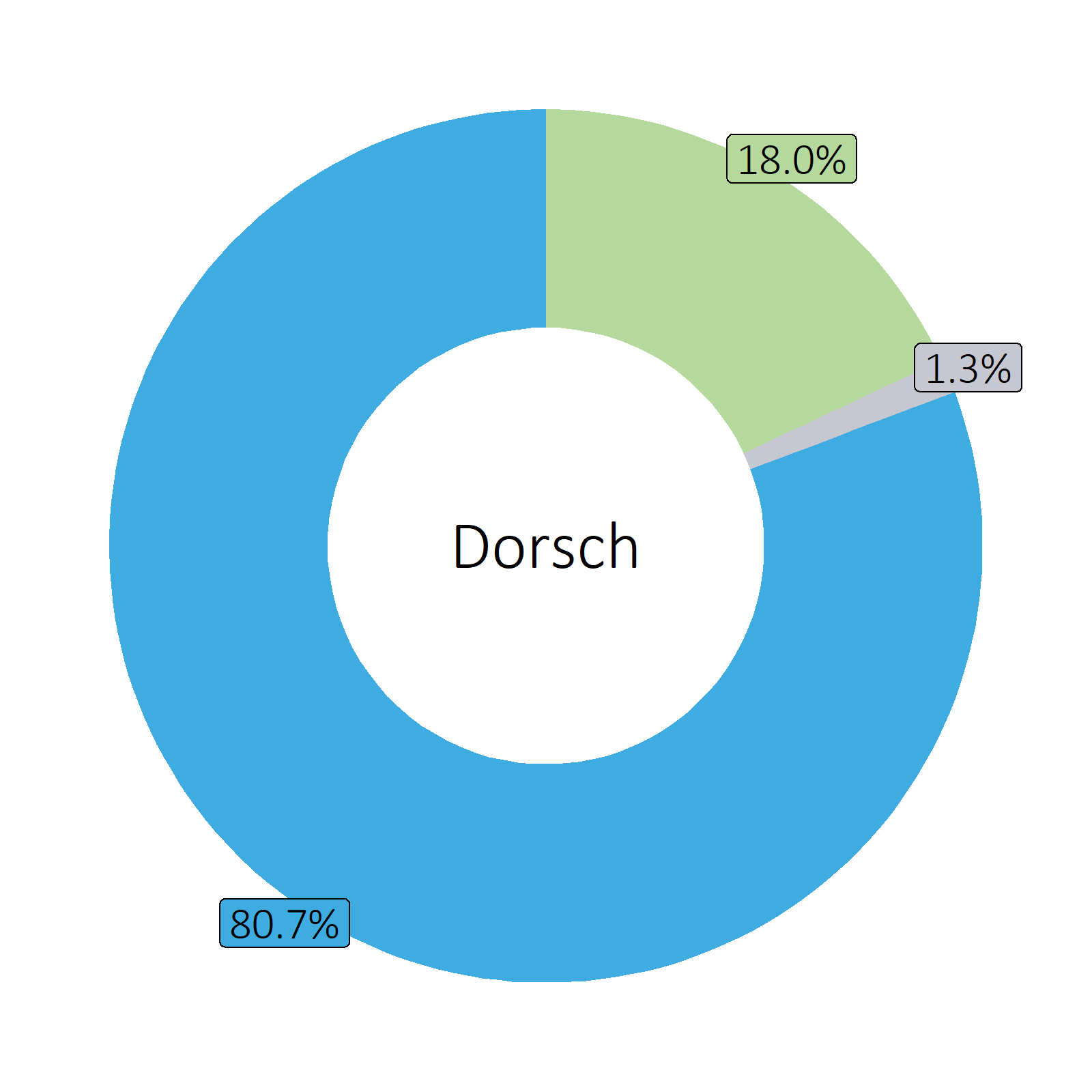 Bestandteile Dorsch