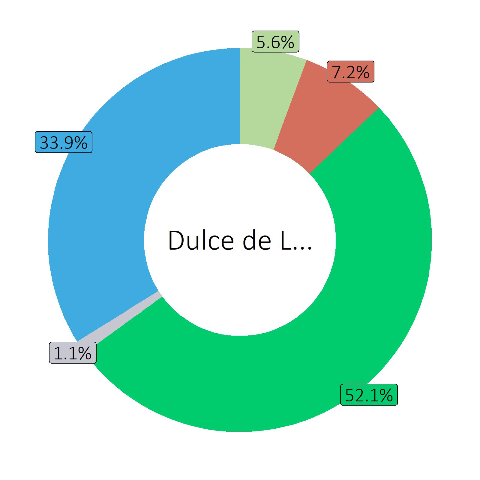 Bestandteile Dulce de Leche