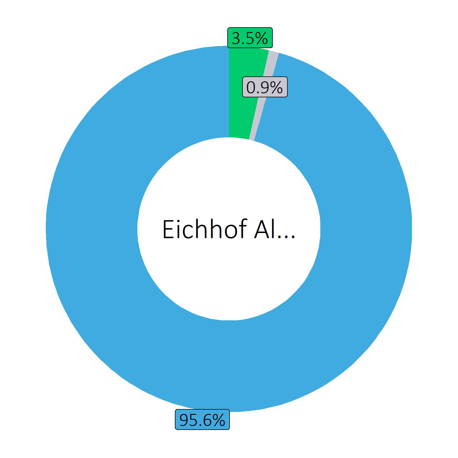 Bestandteile Eichhof Alkoholfrei (0.4 vol%)