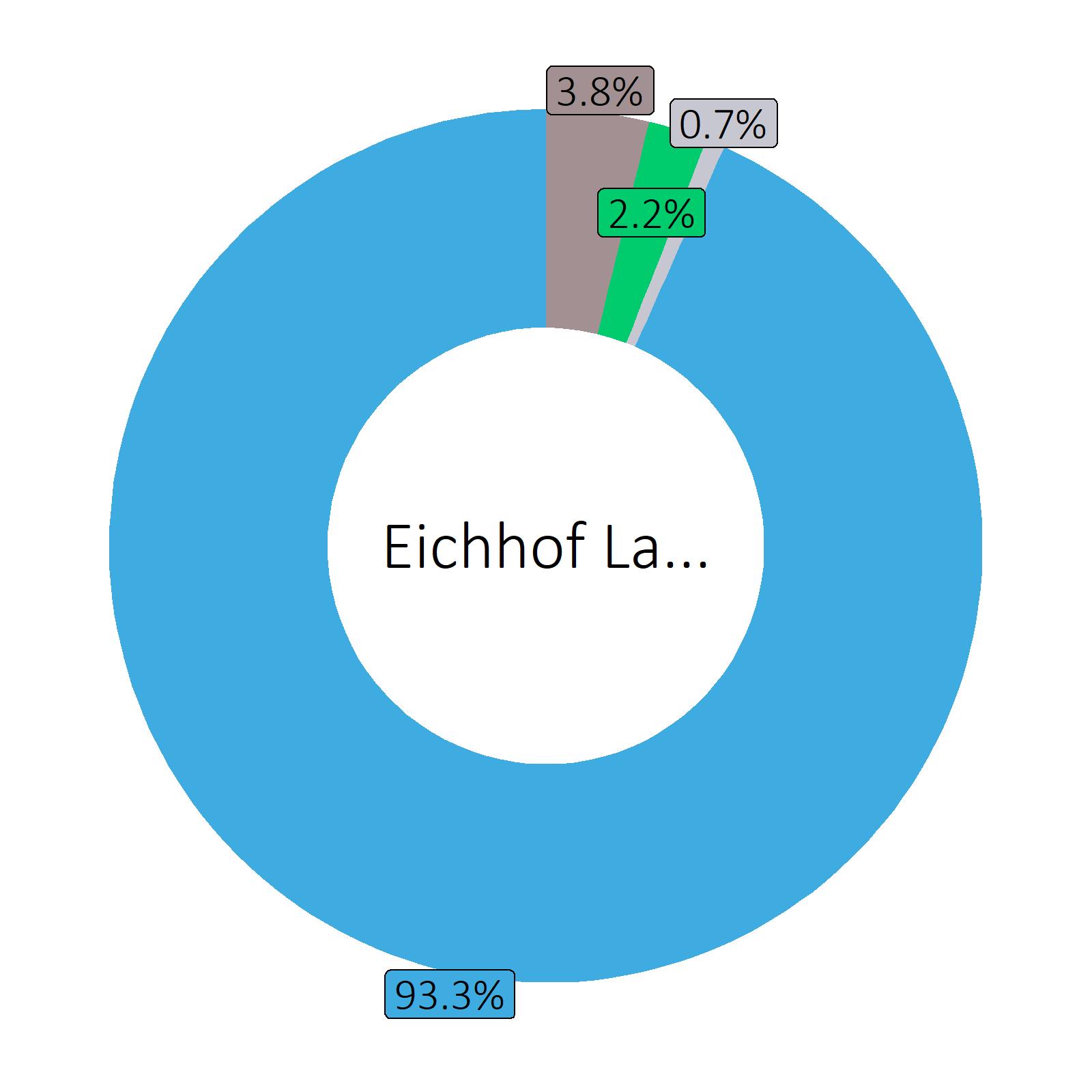 Bestandteile Eichhof Lager (4.8 vol%)