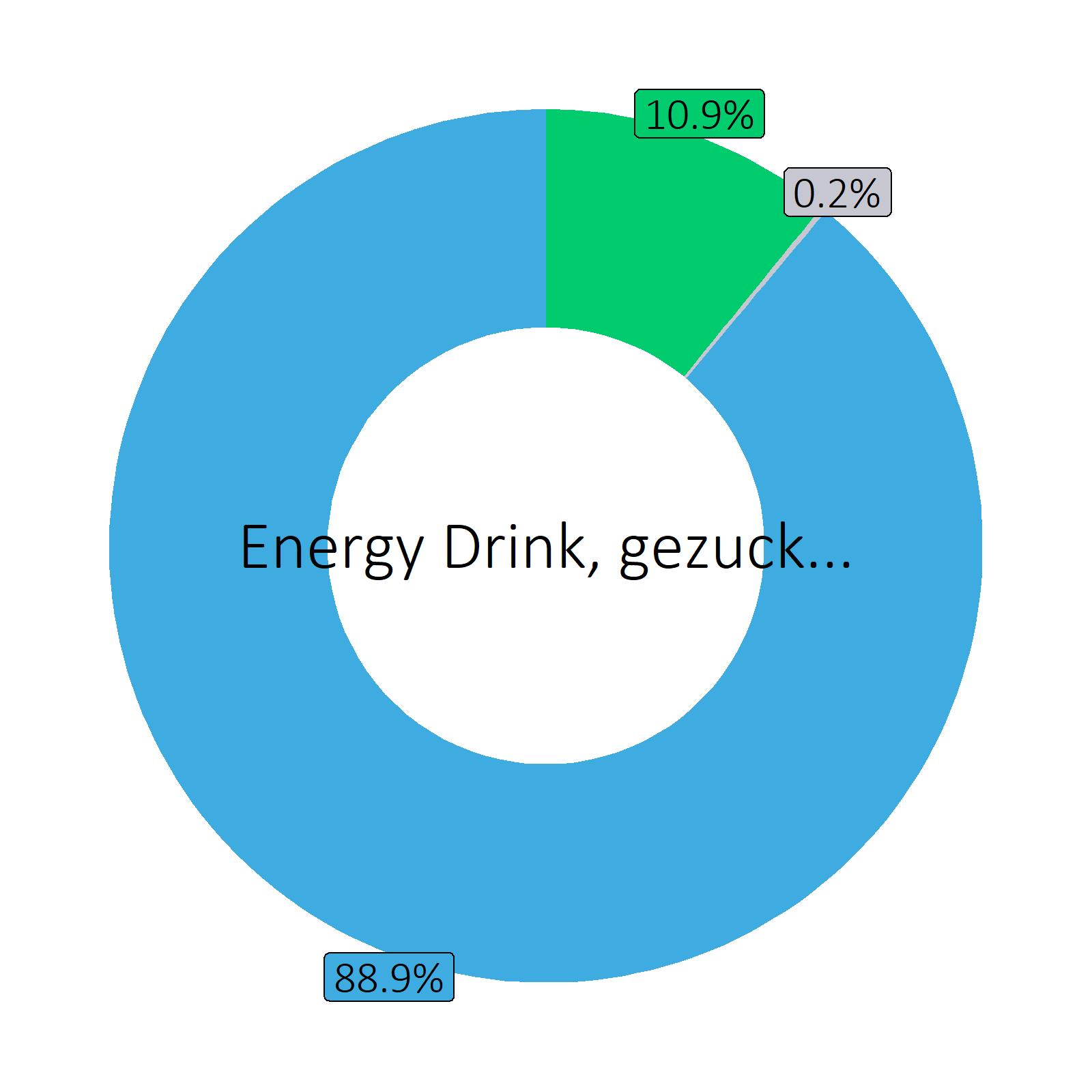 Bestandteile Energy Drink, gezuckert  (Durchschnitt von Markenprodukten)