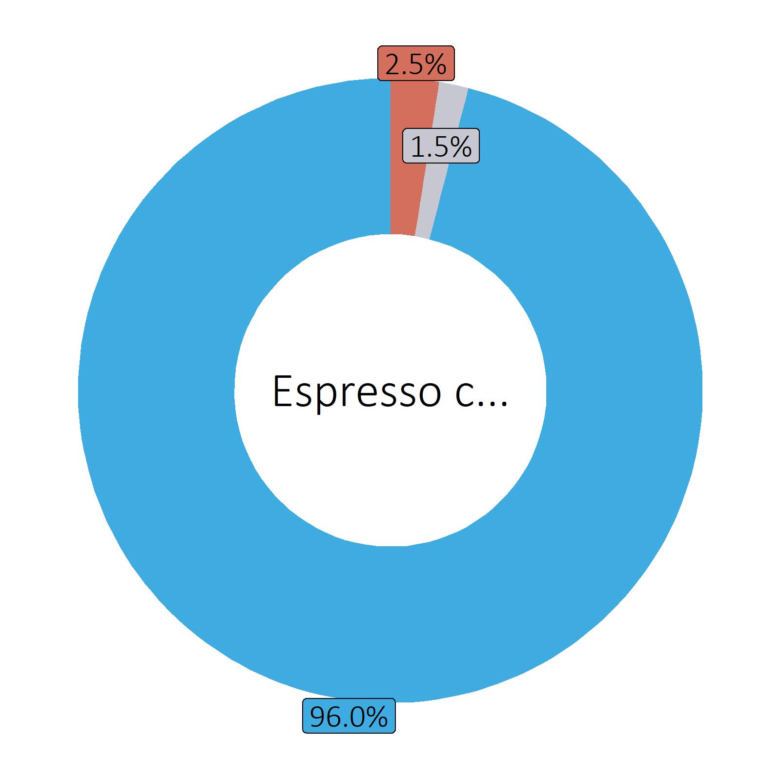 Bestandteile Espresso crème, ungezuckert