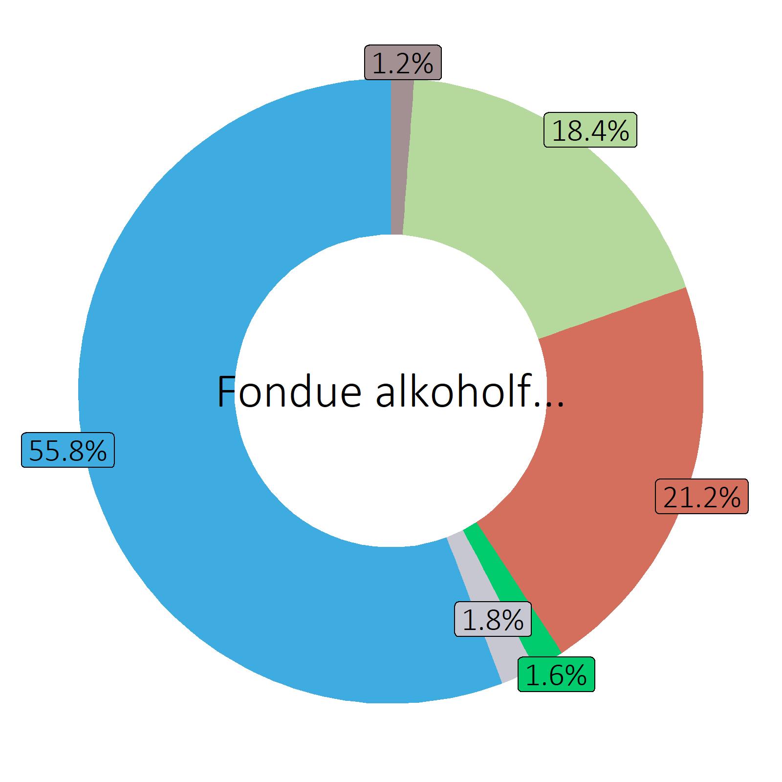 Bestandteile Fondue alkoholfrei, zubereitet