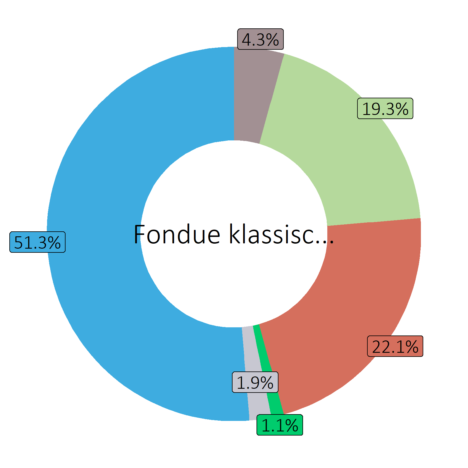 Bestandteile Fondue klassisch, zubereitet