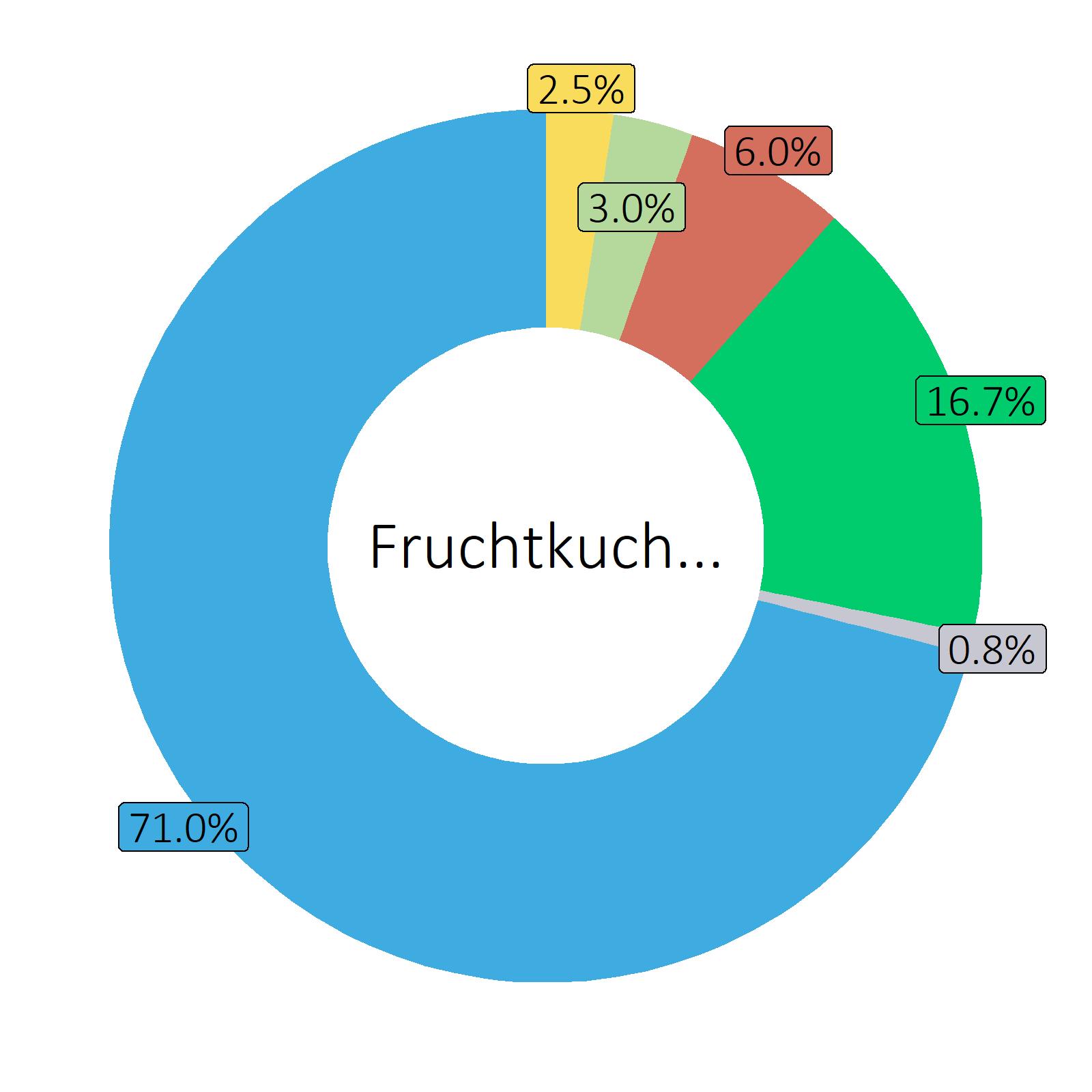Bestandteile Fruchtkuchen mit Kuchenteig (Durchschnitt)