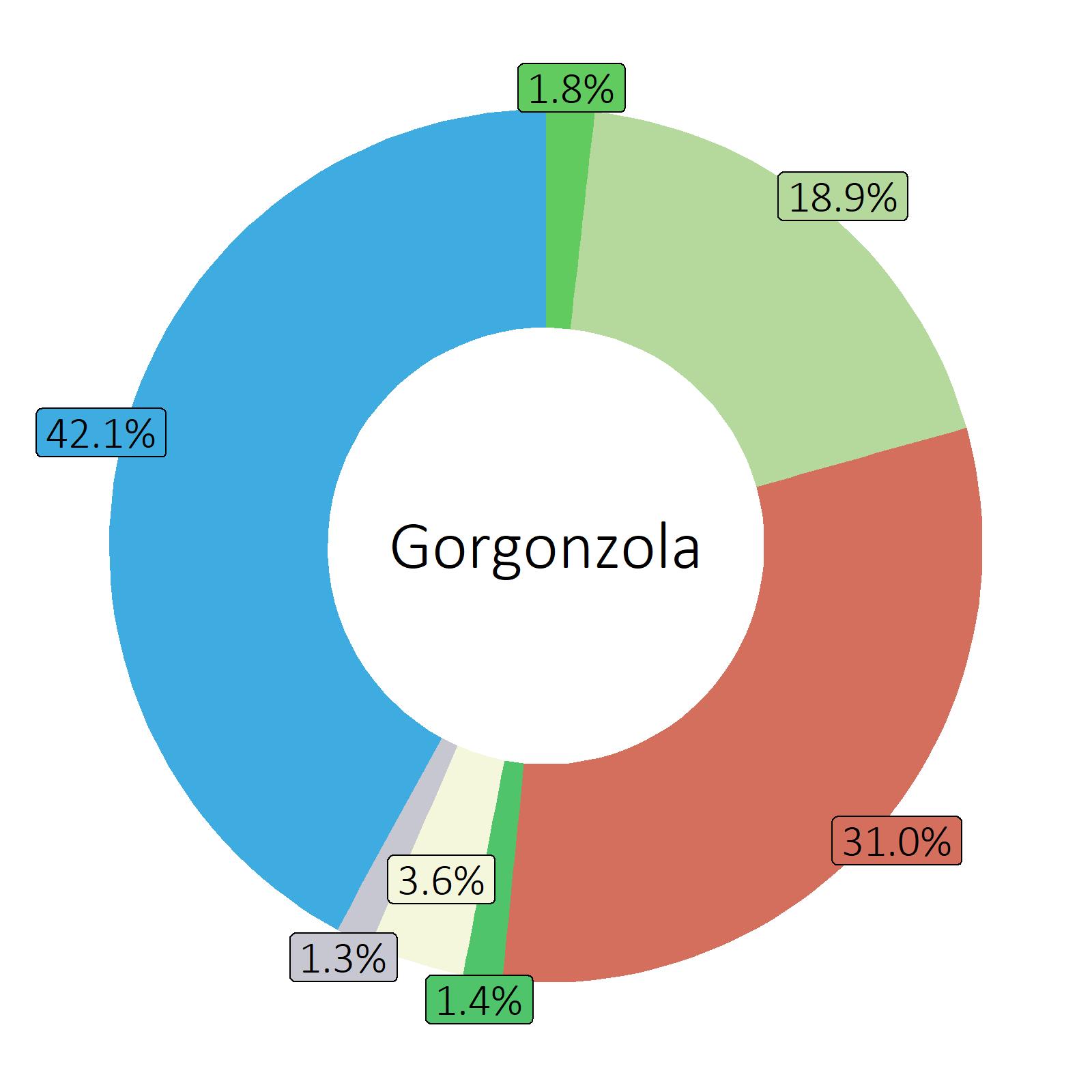 Bestandteile Gorgonzola