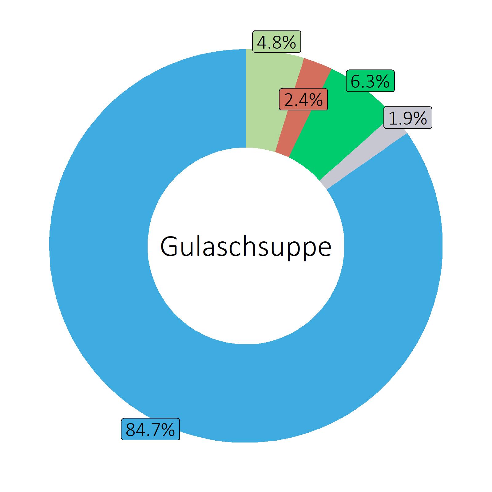 Bestandteile Gulaschsuppe