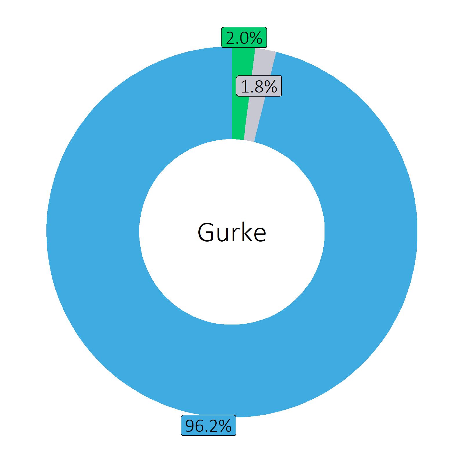 Bestandteile Gurke