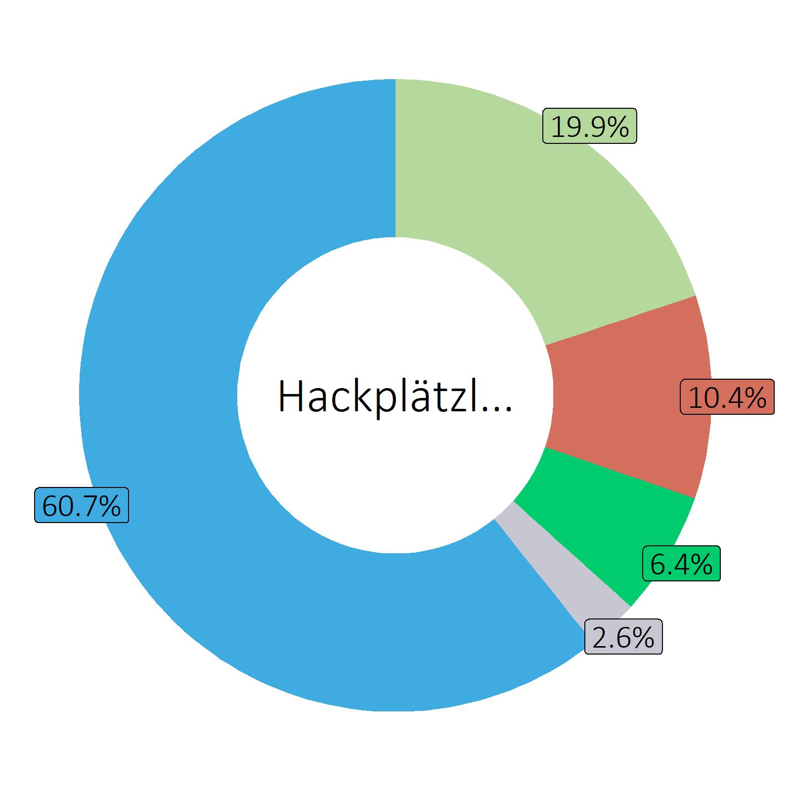 Bestandteile Hackplätzli (Rind), gebraten in Rapsöl HOLL