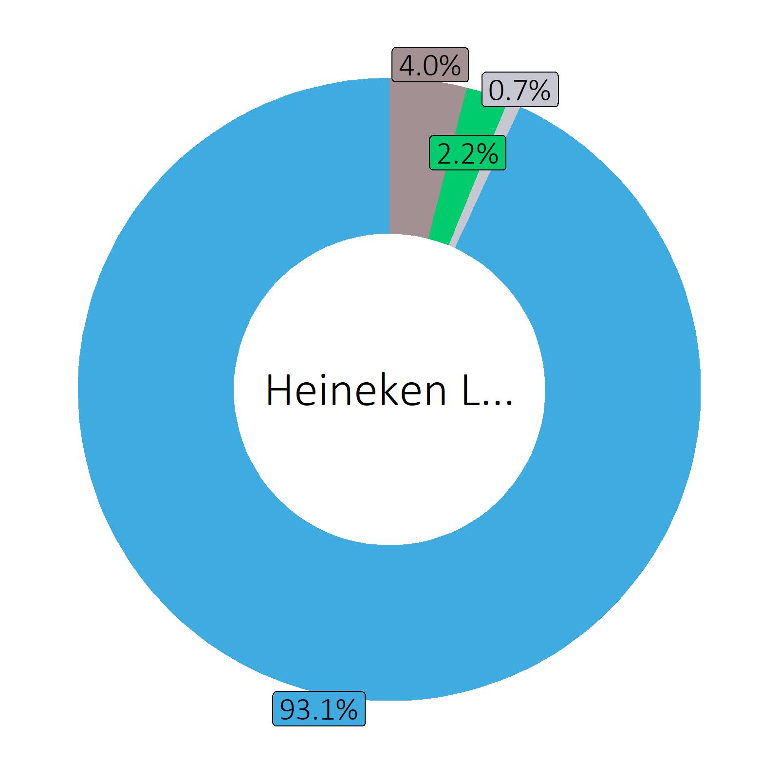 Bestandteile Heineken Lager (5 vol%)