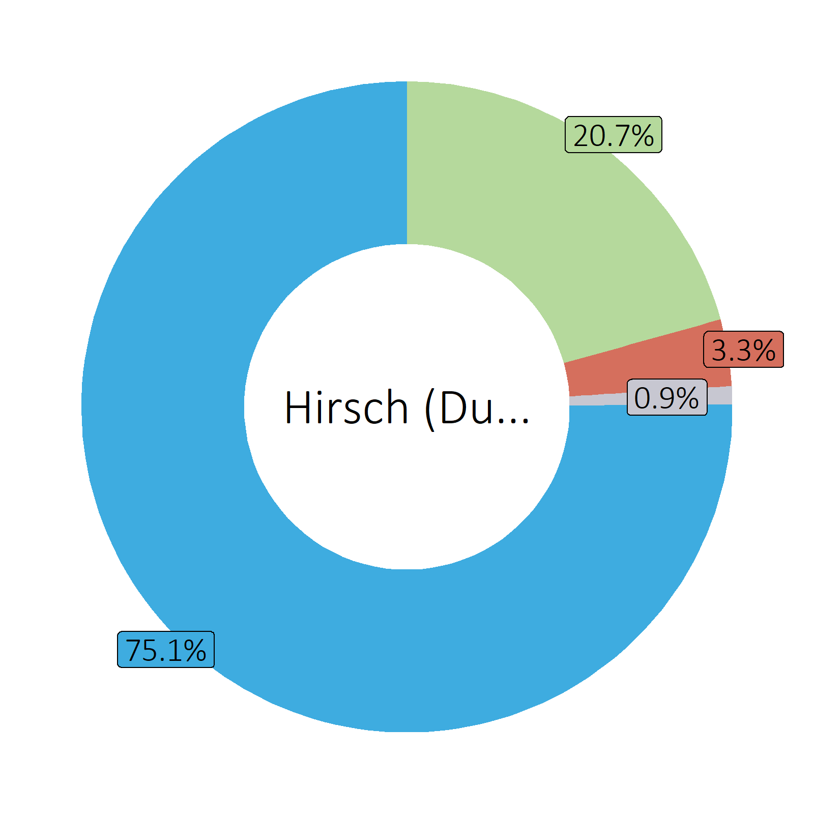 Bestandteile Hirsch (Durchschnitt)