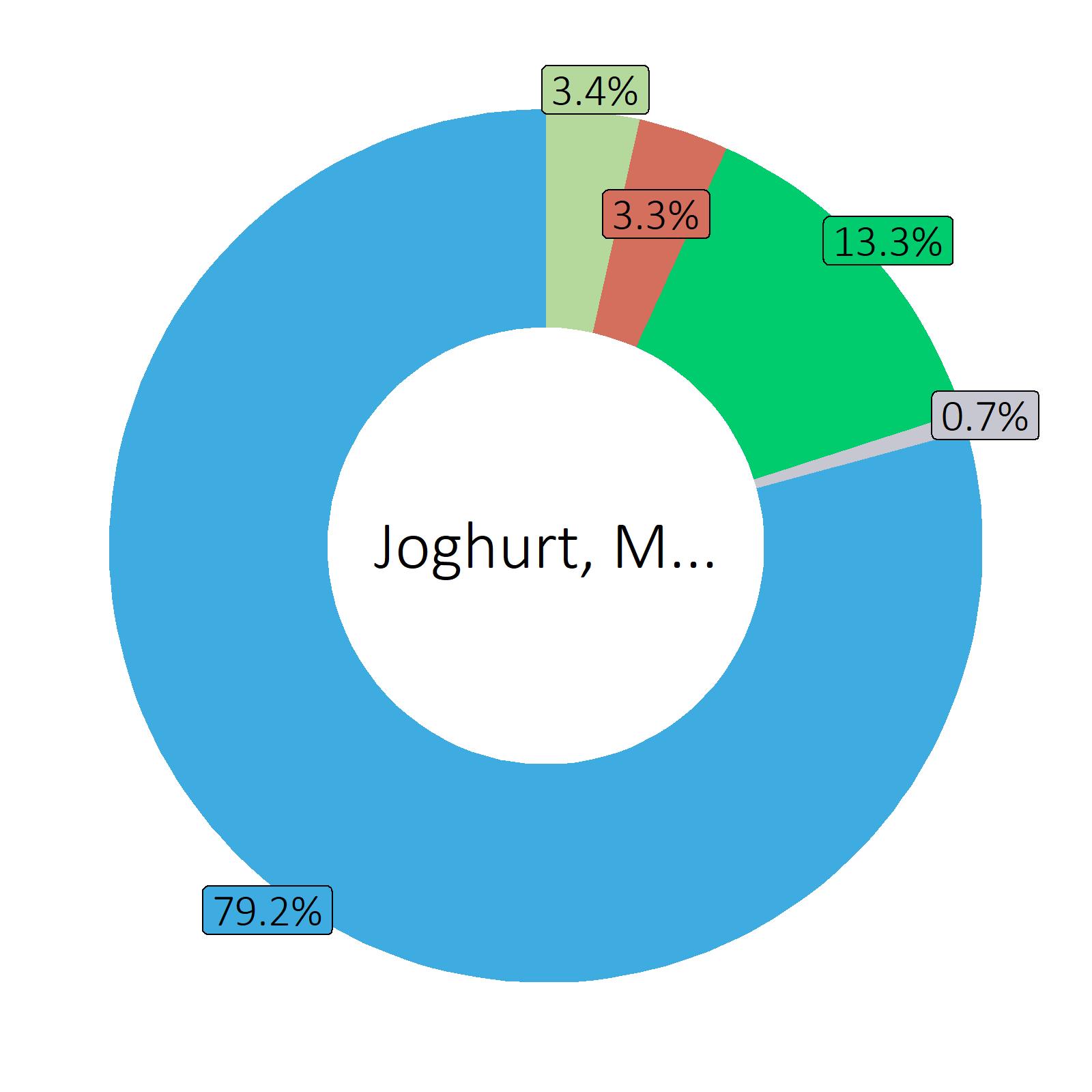 Bestandteile Joghurt, Mokka, Bio