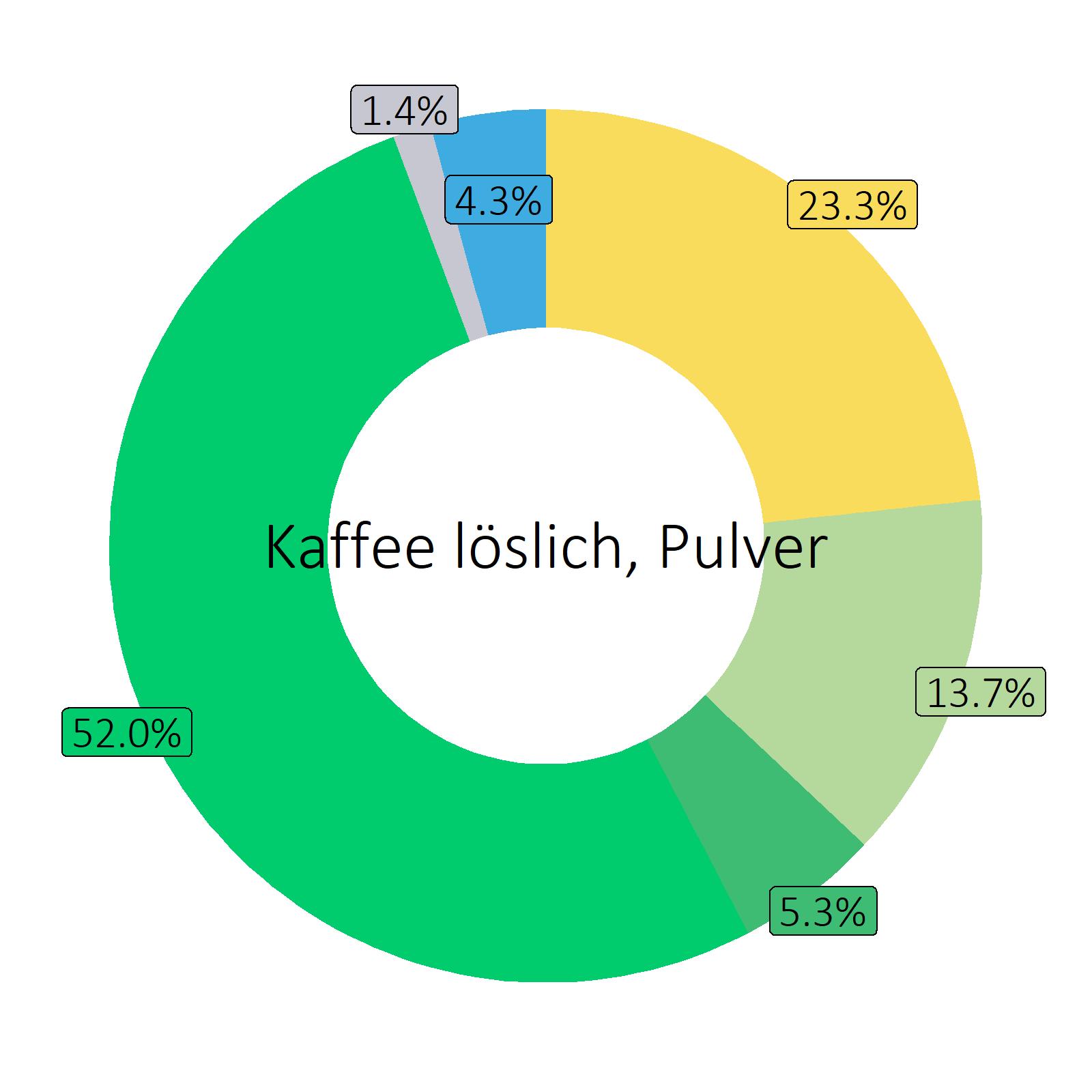 Bestandteile Kaffee löslich, Pulver