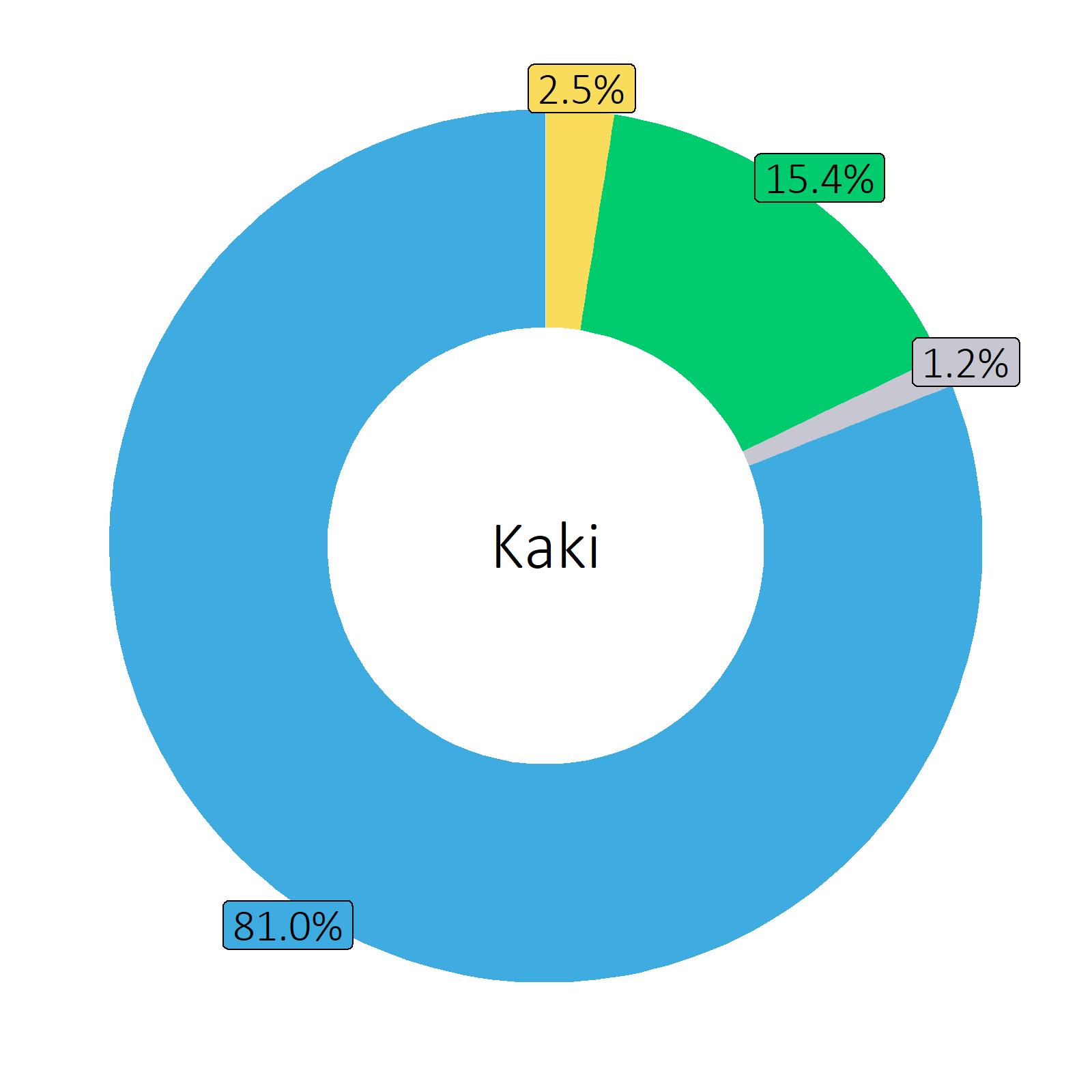 Bestandteile Kaki