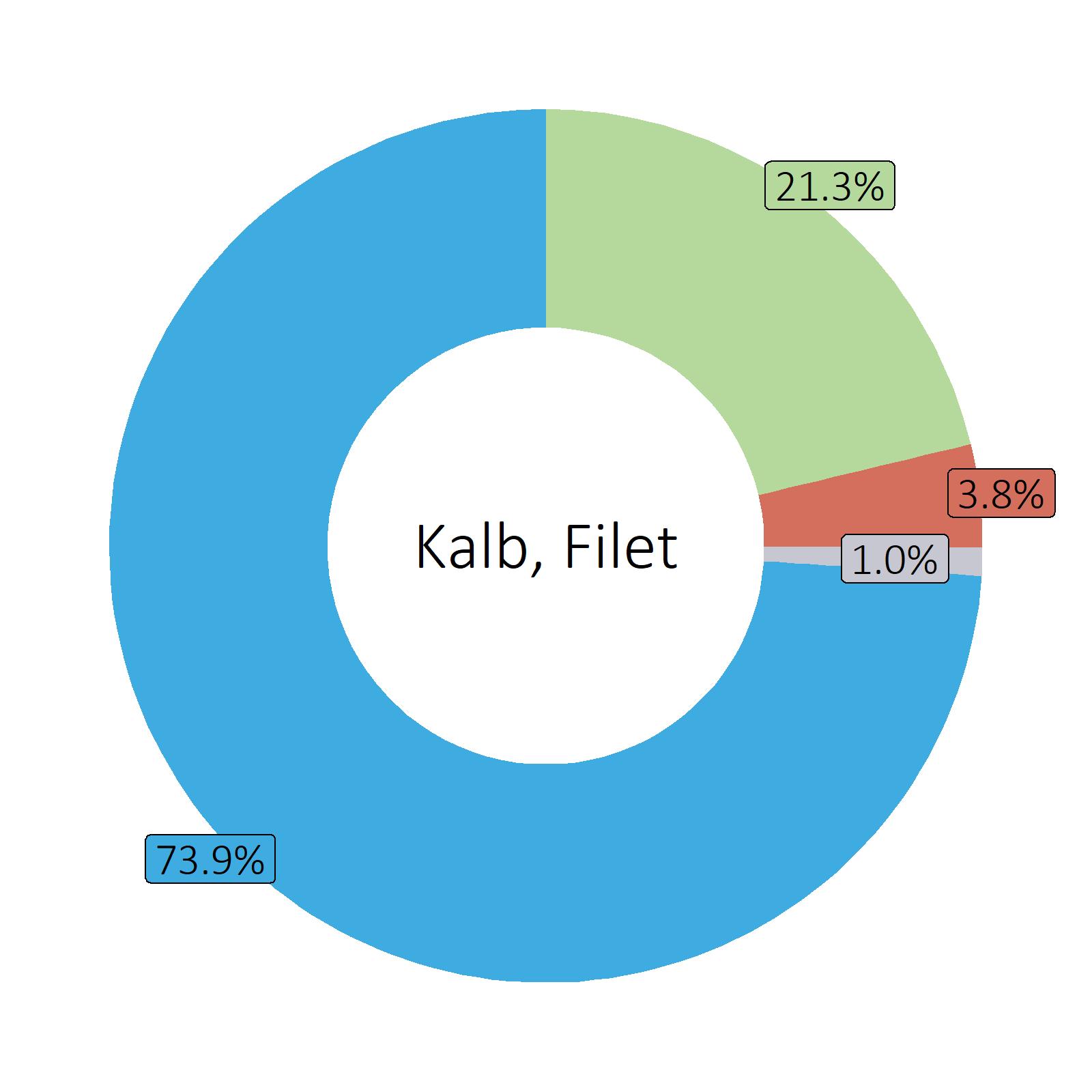 Bestandteile Kalb, Filet