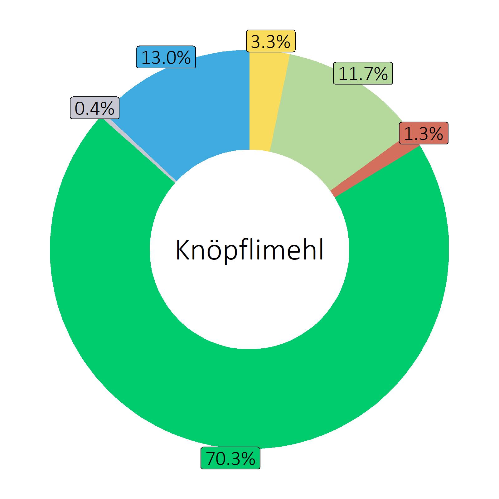 Bestandteile Knöpflimehl