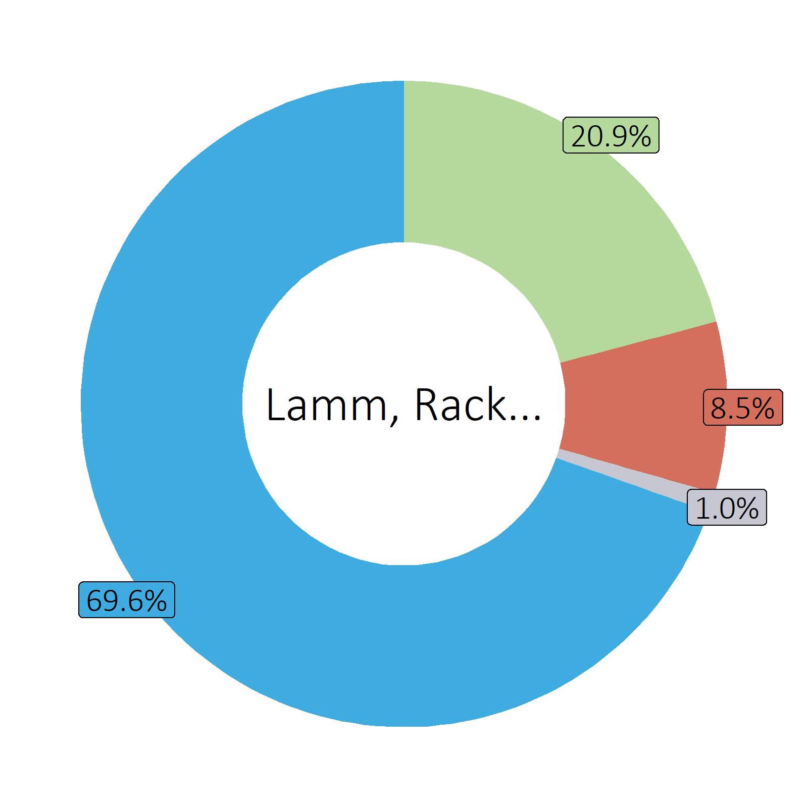 Bestandteile Lamm, Racks (Australien, Neuseeland)