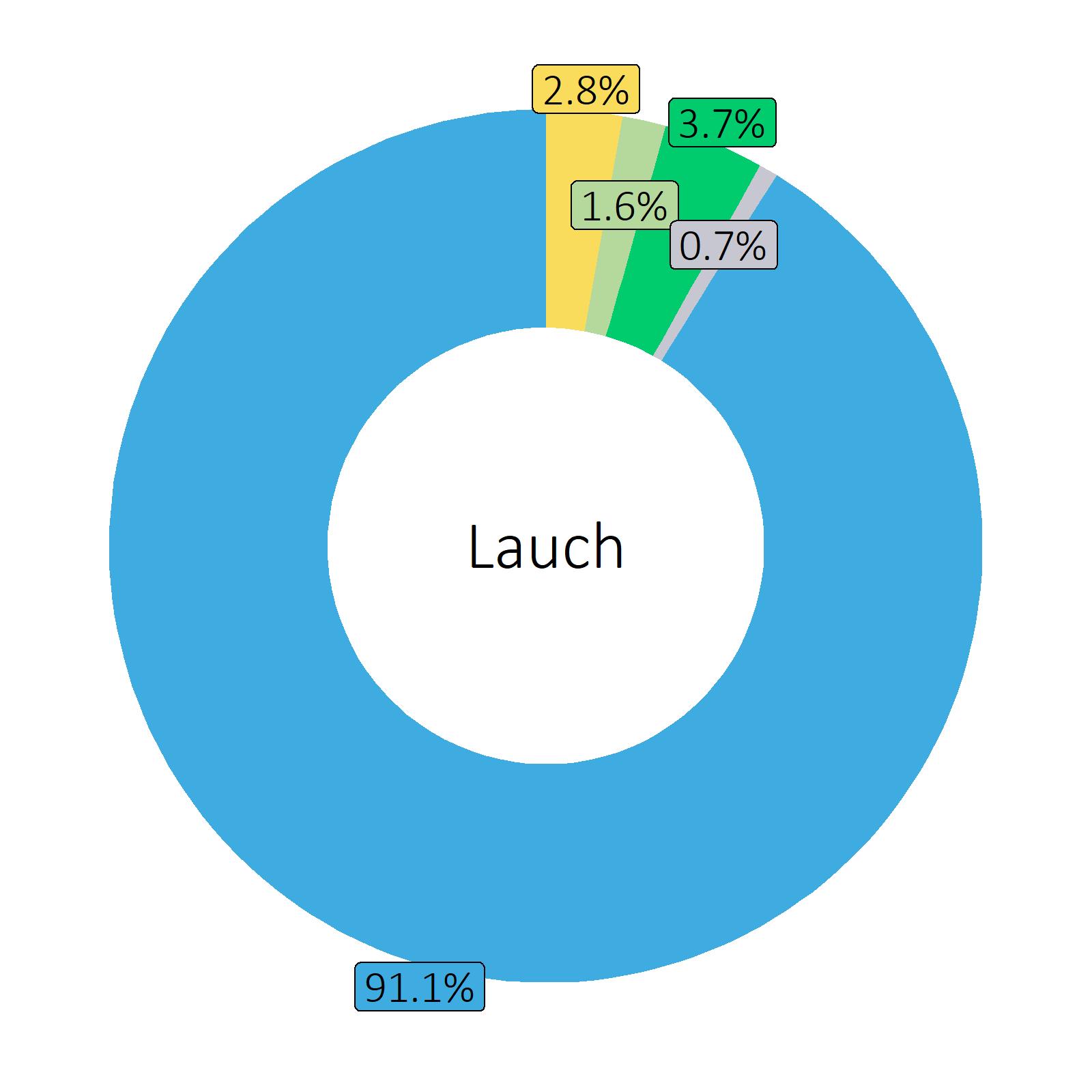 Bestandteile Lauch