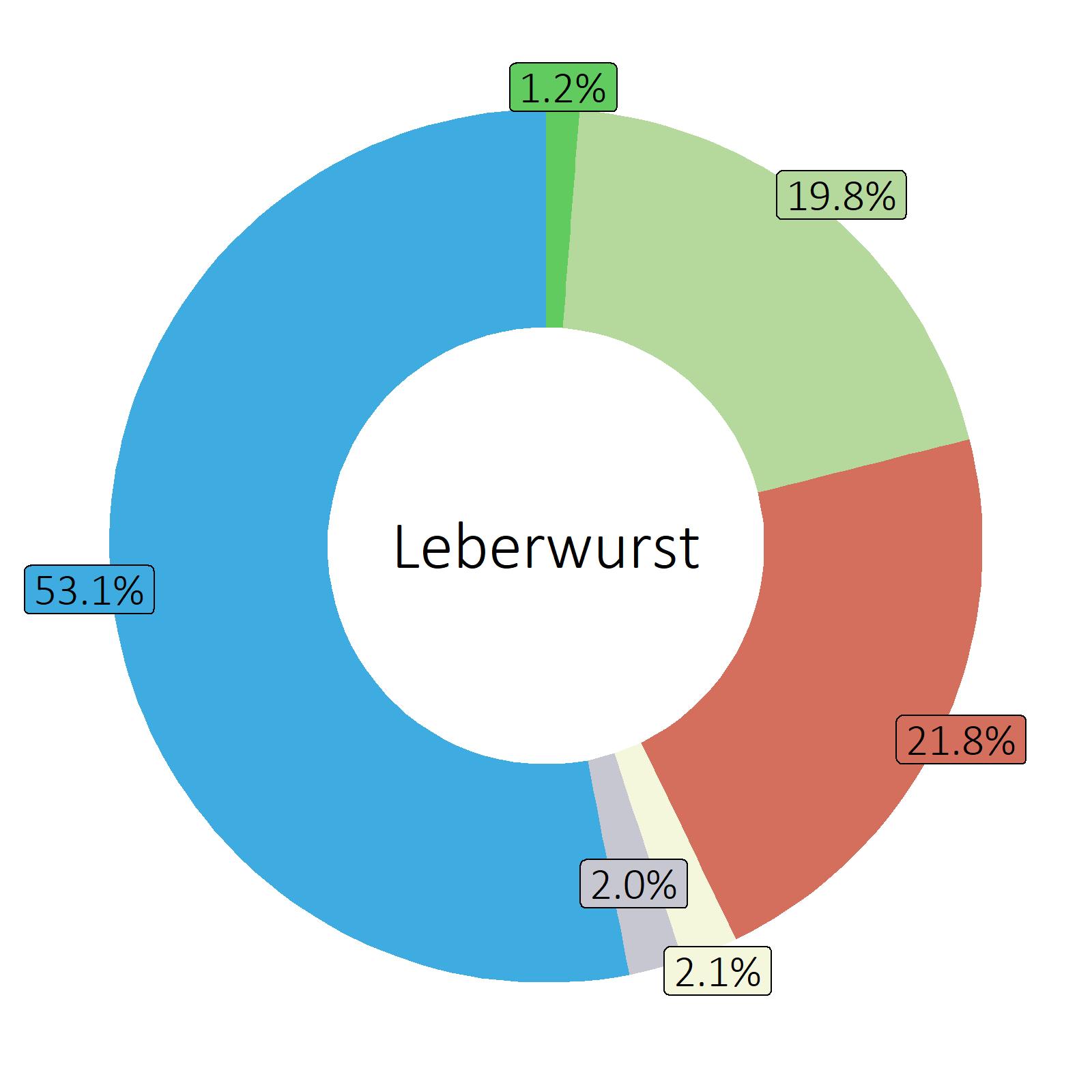 Bestandteile Leberwurst