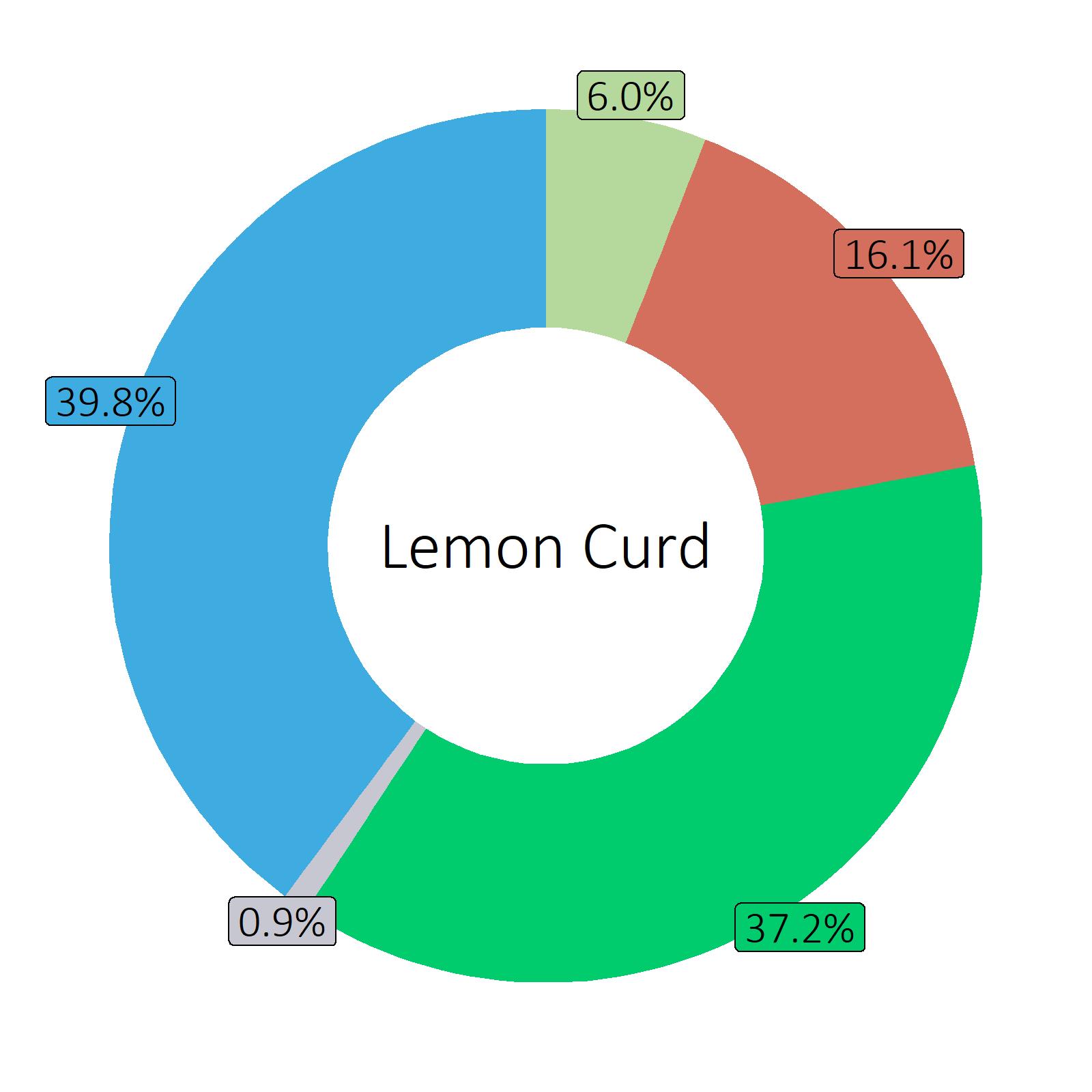 Bestandteile Lemon Curd