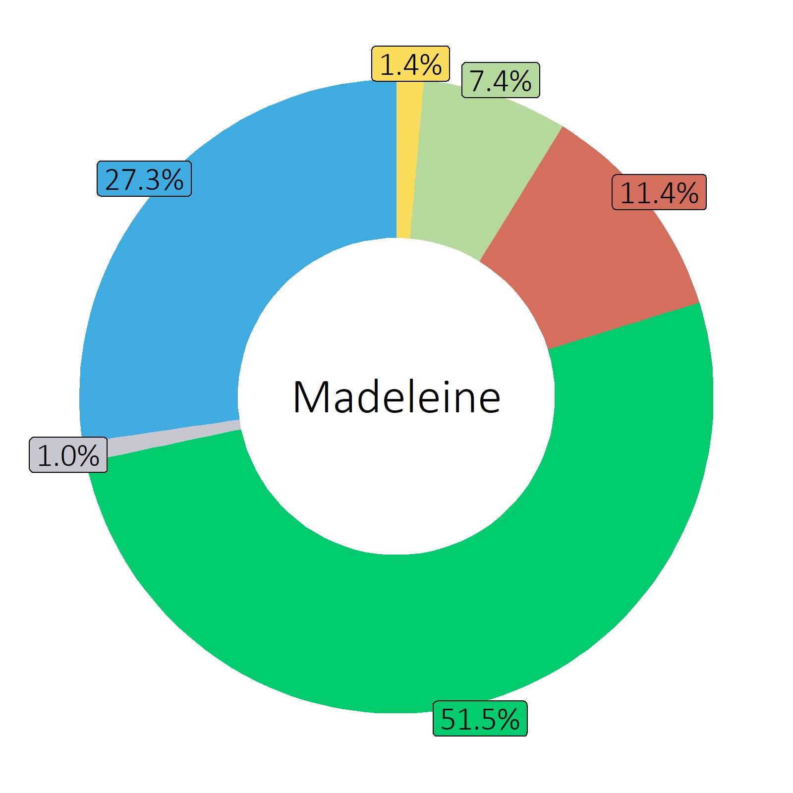 Bestandteile Madeleine