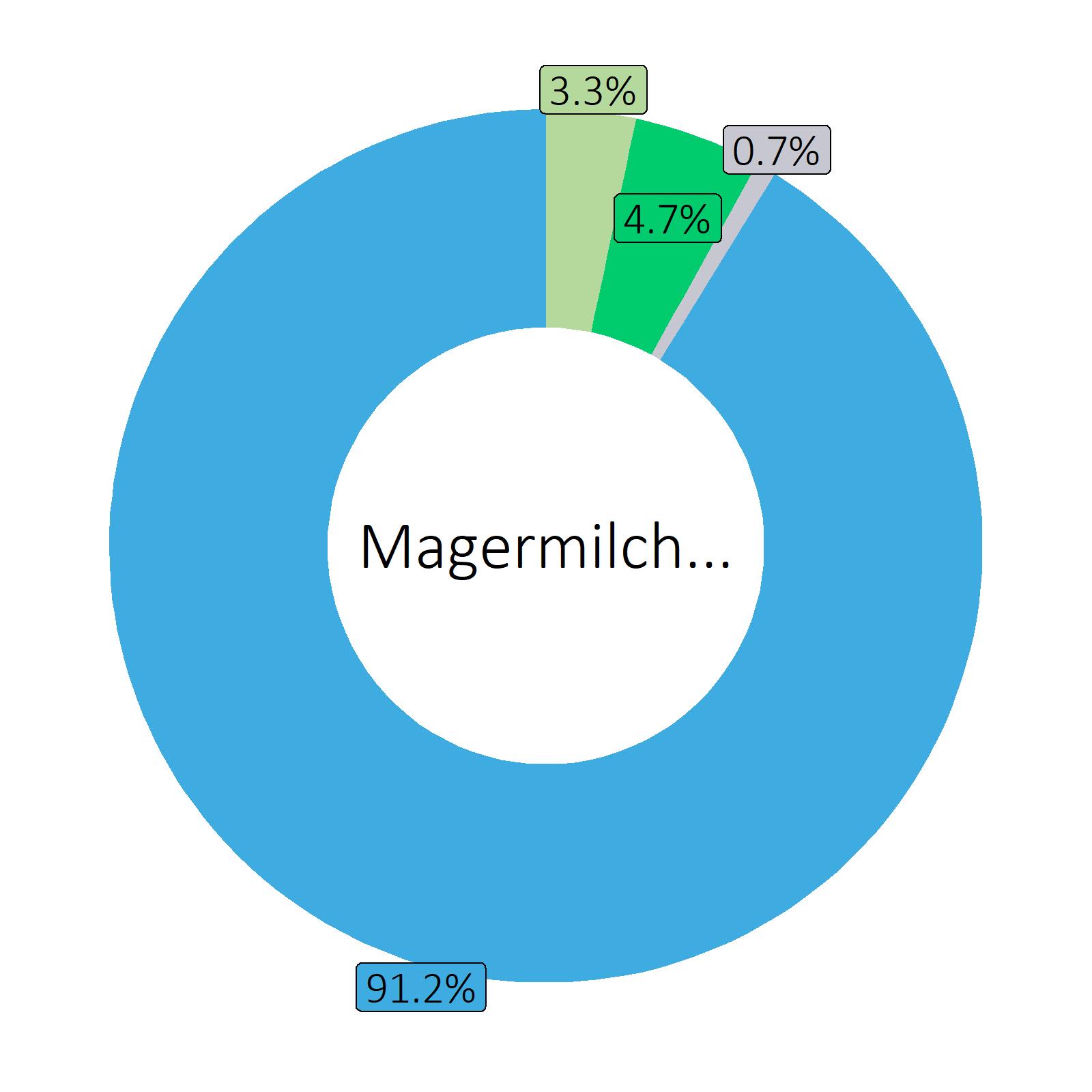 Bestandteile Magermilch, UHT