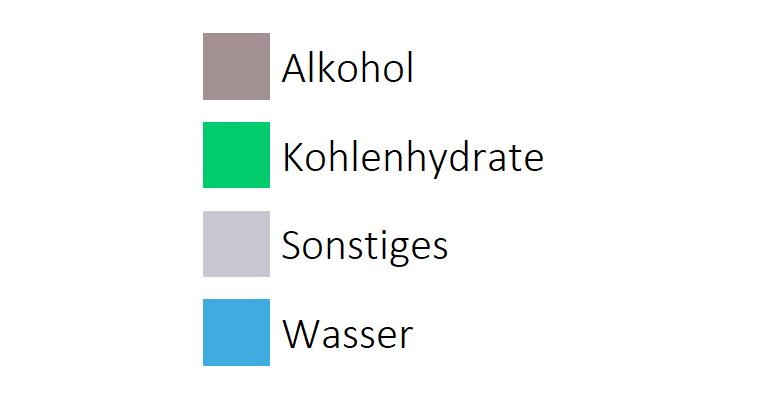alkoholhaltige Getränke Inhaltsstoffe vertikale Legende