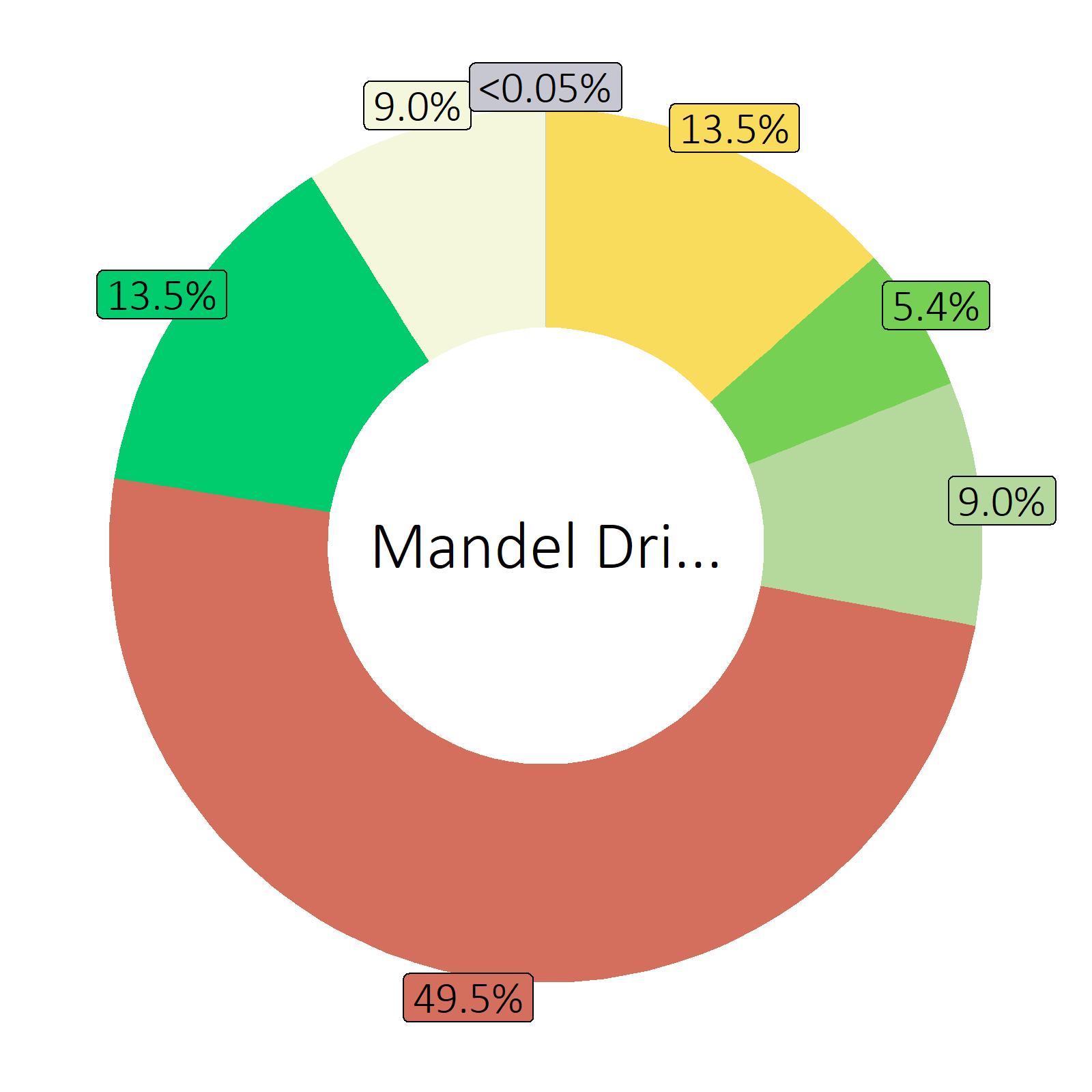 Bestandteile Mandel Drink, nature, Calcium und Vitaminen angereichert (Durchschnitt von Markenprodukten)