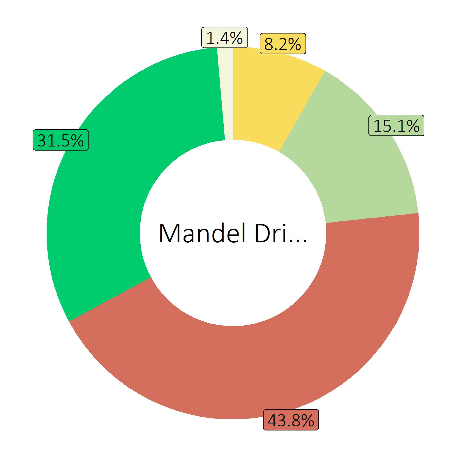 Bestandteile Mandel Drink, nature (Durchschnitt von Markenprodukten)