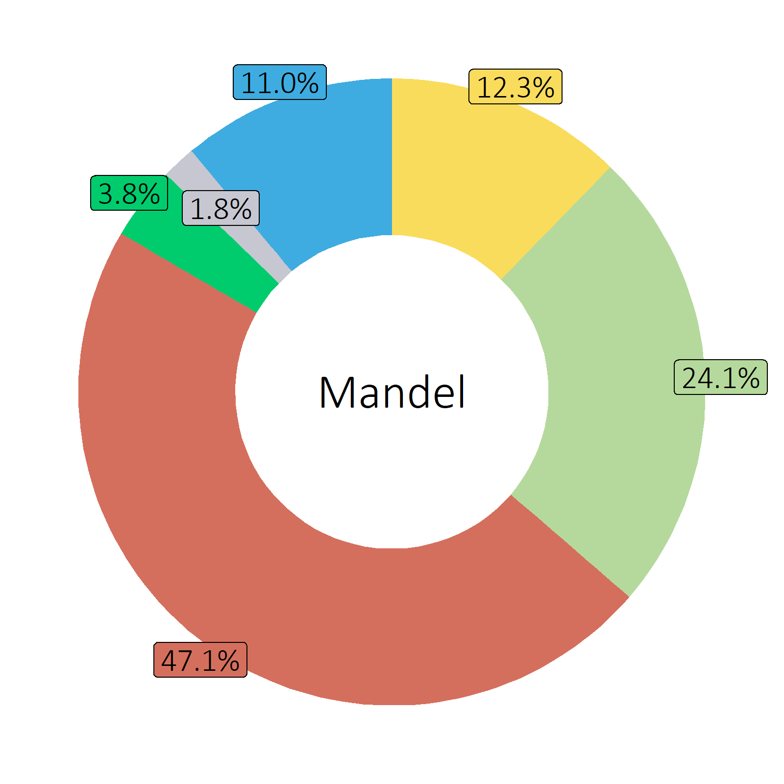 Bestandteile Mandel