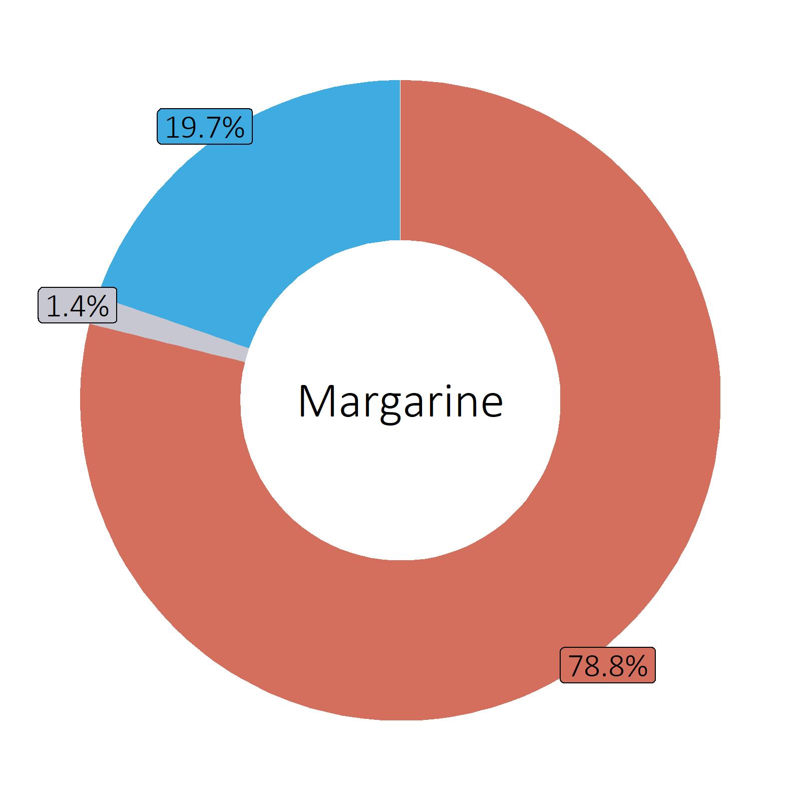Bestandteile Margarine