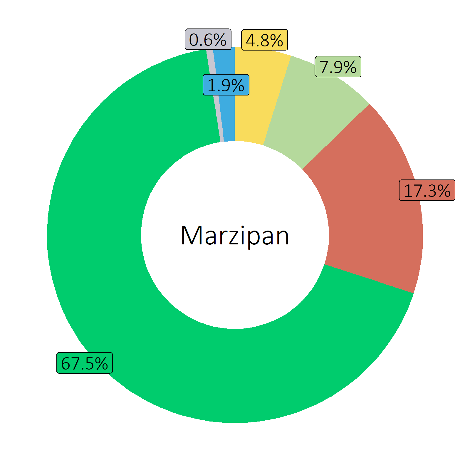 Bestandteile Marzipan