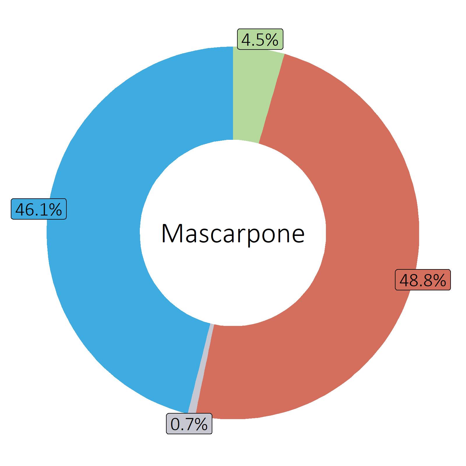Bestandteile Mascarpone