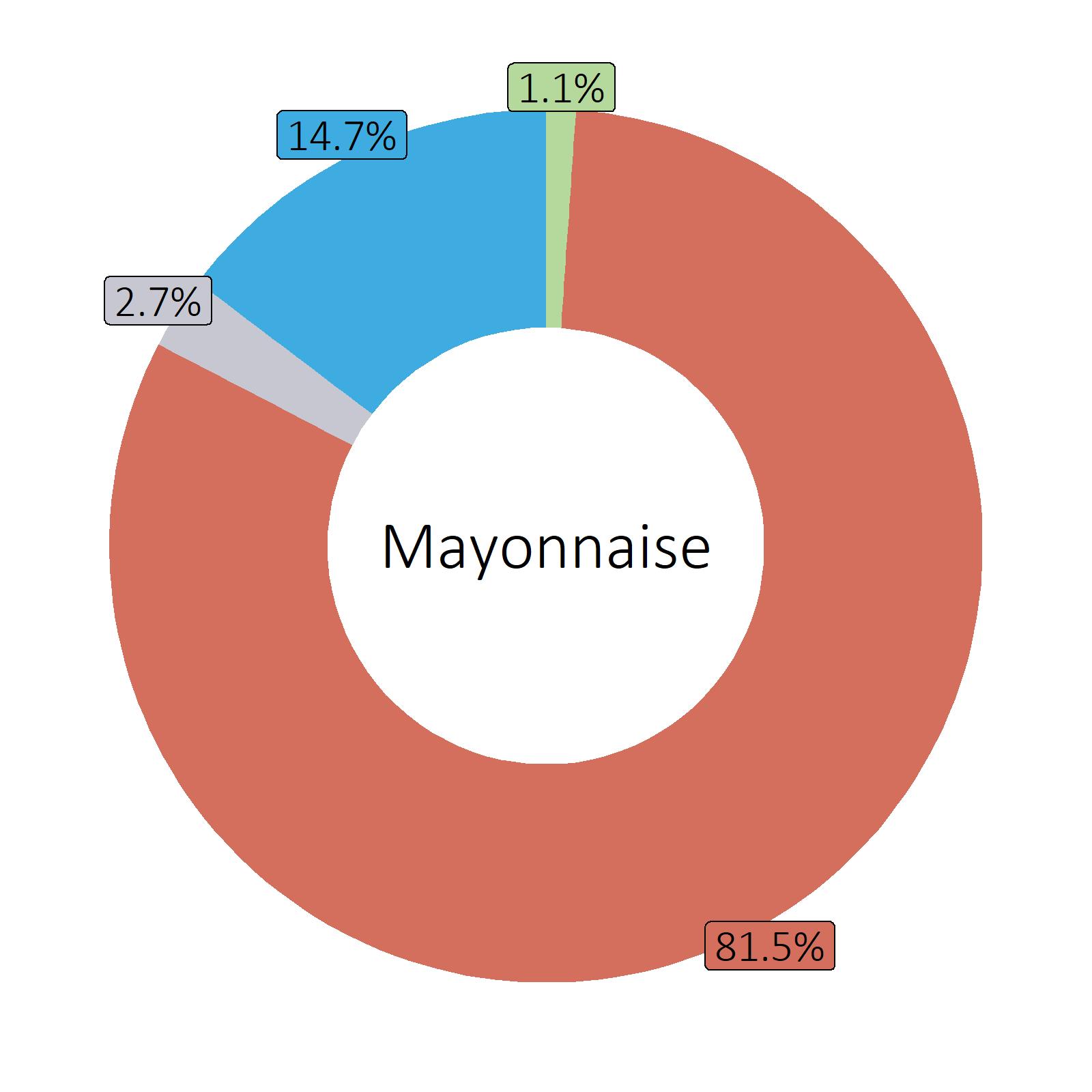 Bestandteile Mayonnaise