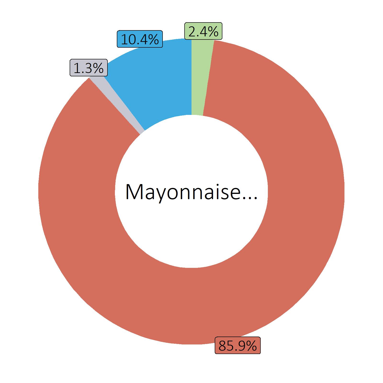 Bestandteile Mayonnaise, selbst zubereitet mit Rapsöl