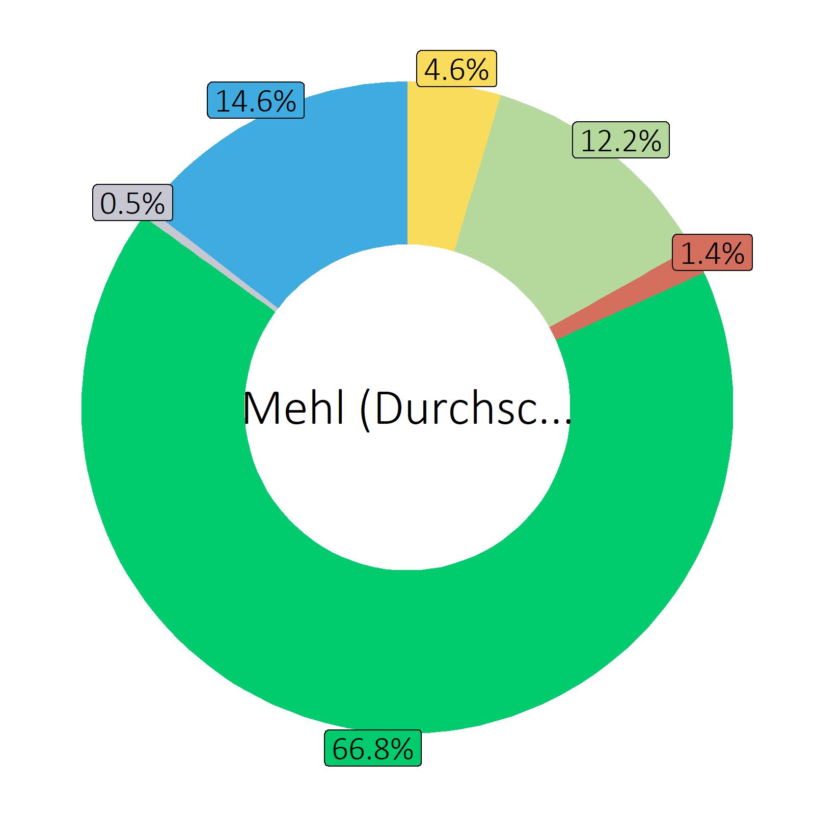 Bestandteile Mehl (Durchschnitt)