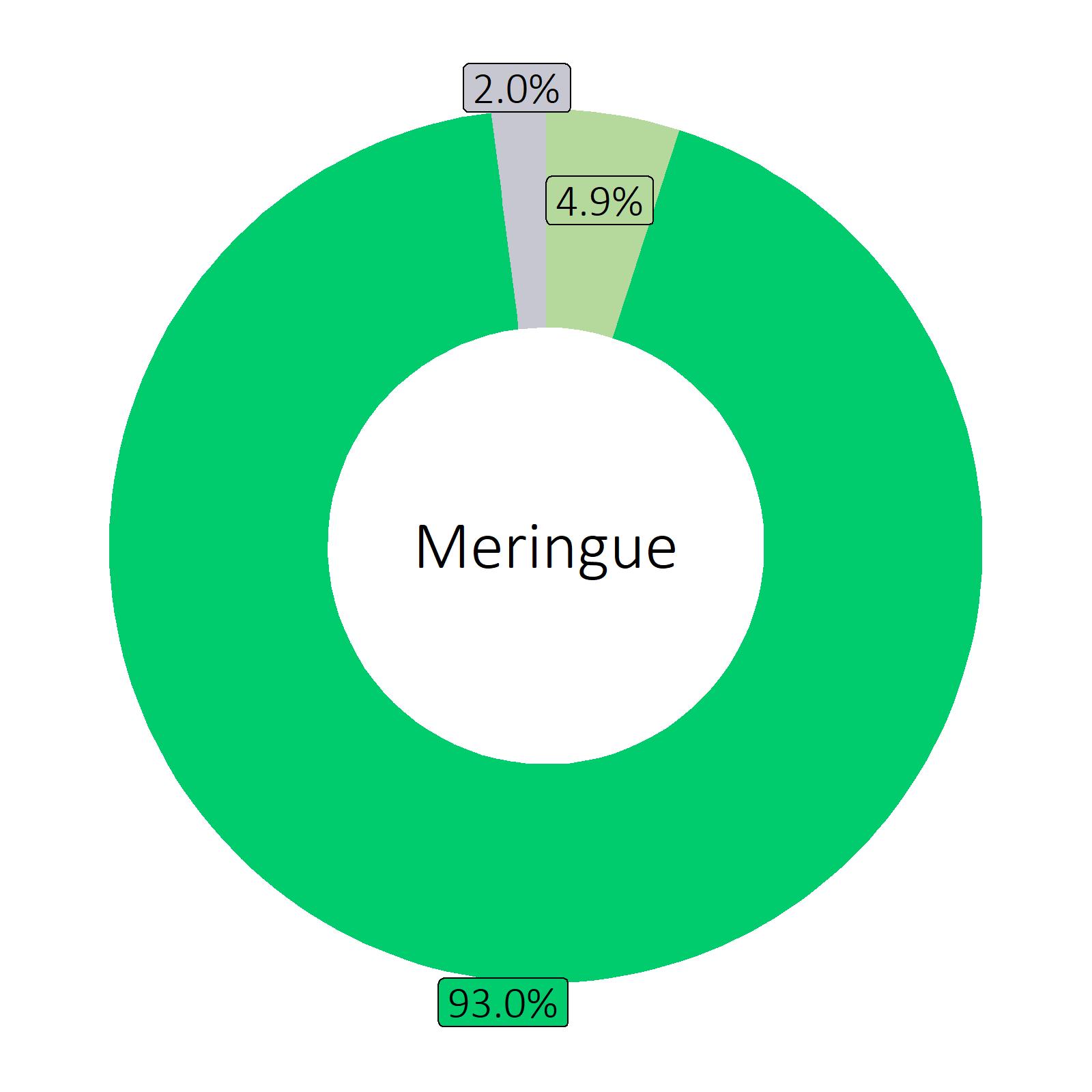 Bestandteile Meringue