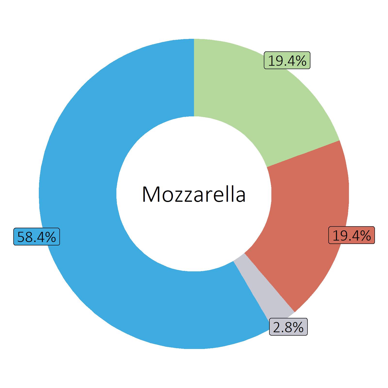 Bestandteile Mozzarella
