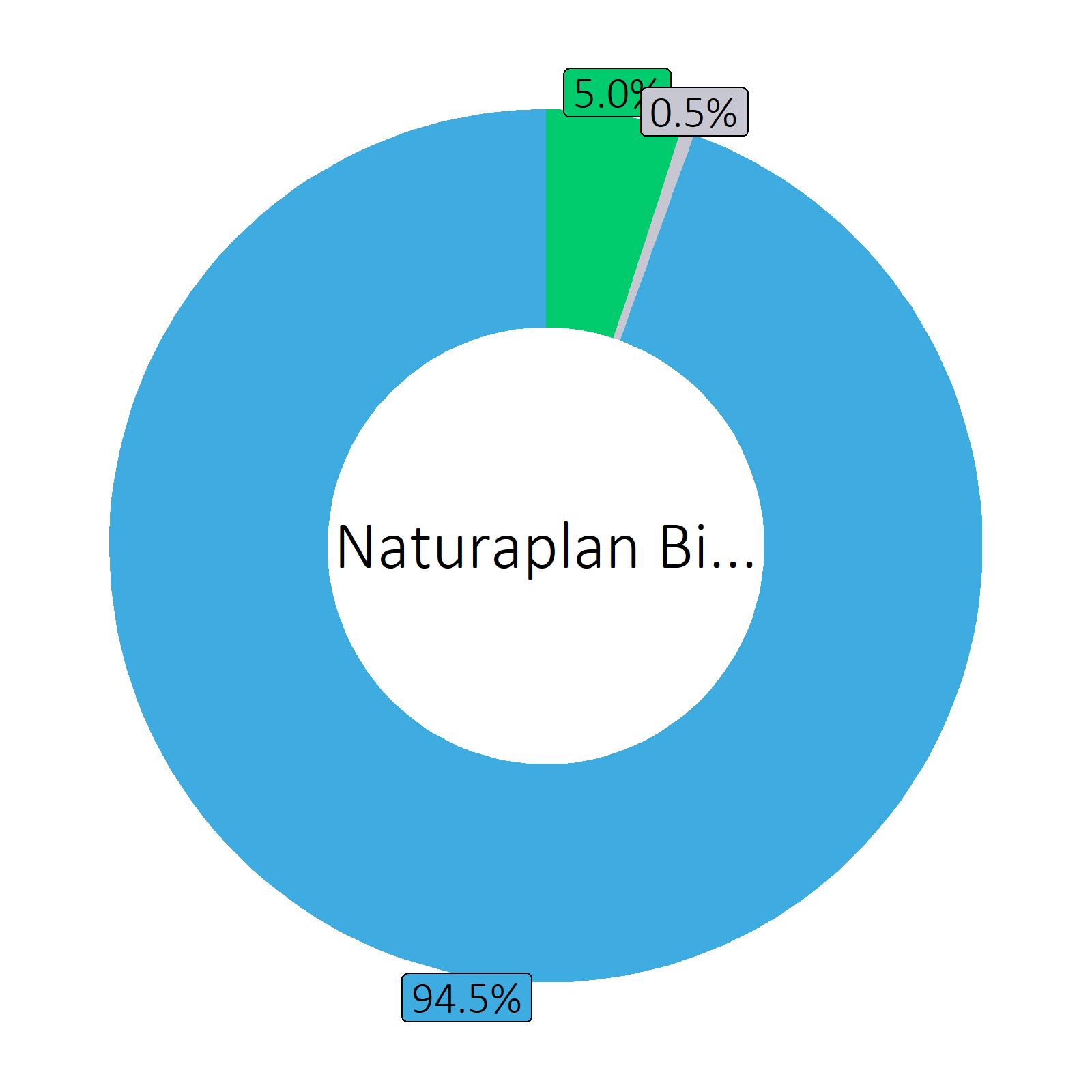 Bestandteile Naturaplan Bio Bier naturtrüb alkoholfrei 0.5 vol% (Coop)