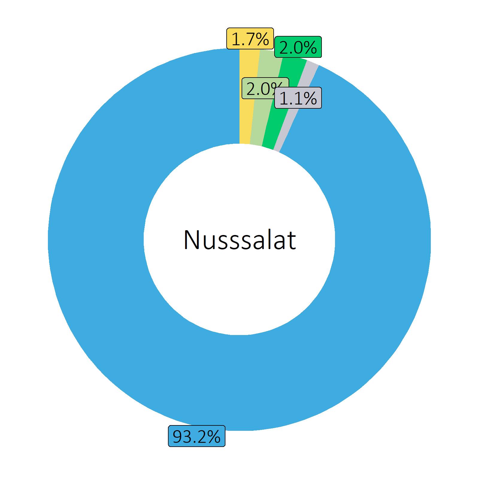Bestandteile Nusssalat