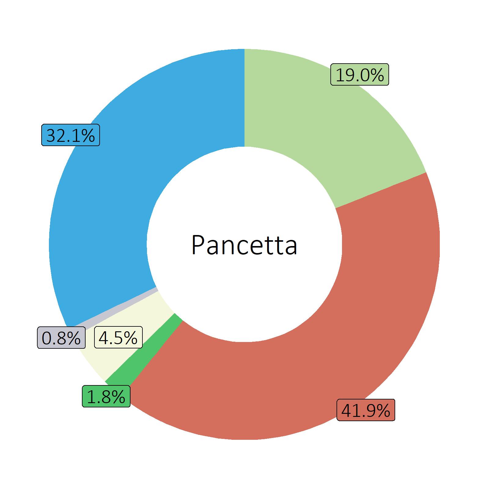 Bestandteile Pancetta