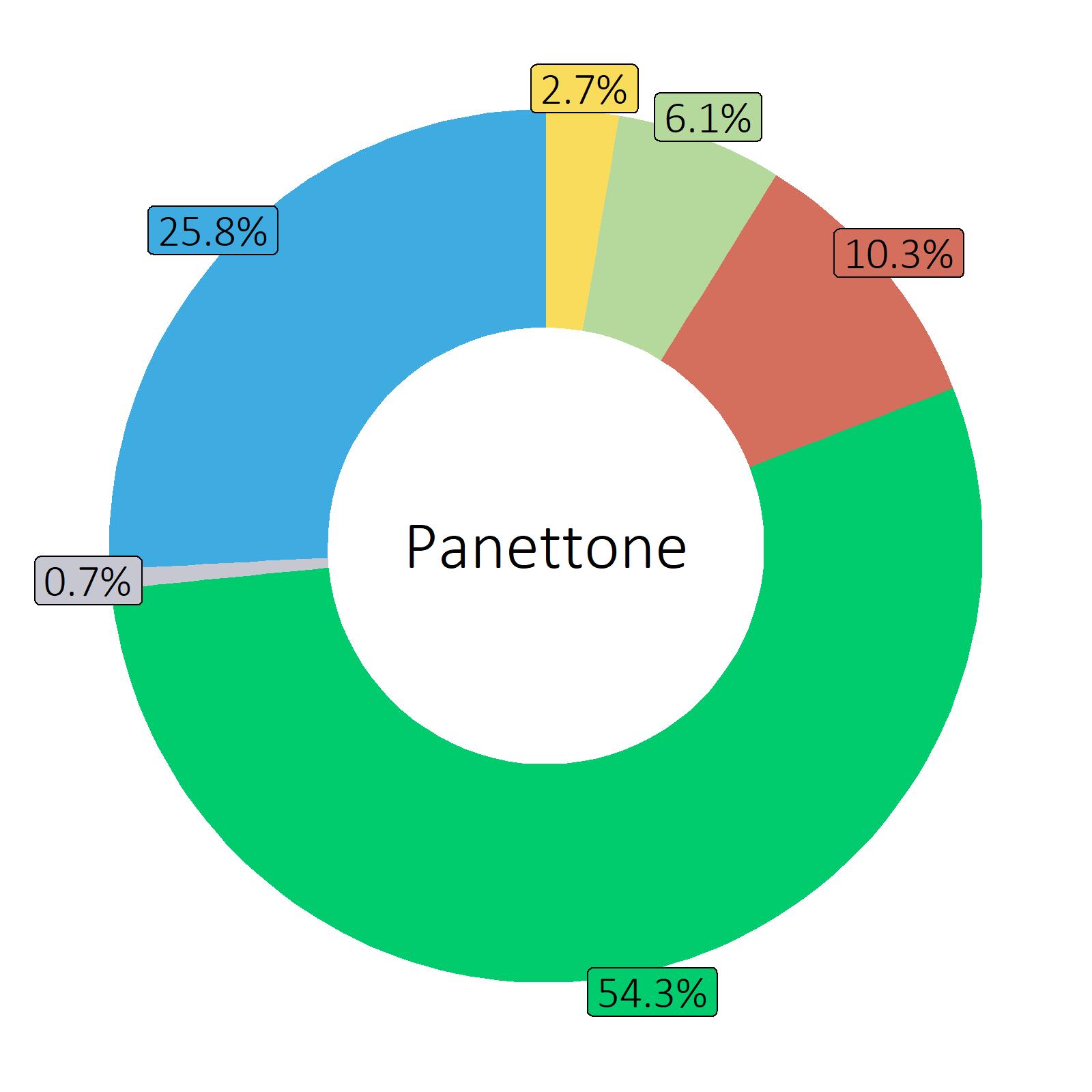 Bestandteile Panettone