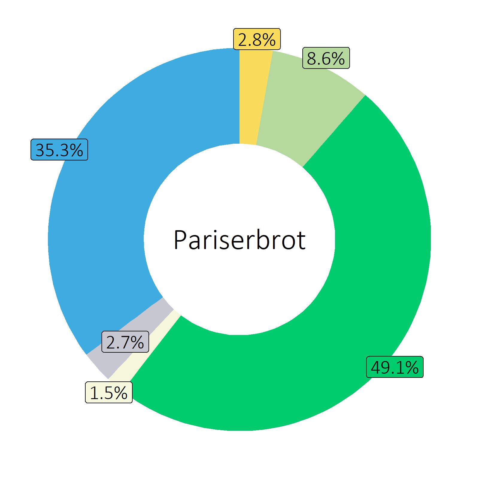Bestandteile Pariserbrot