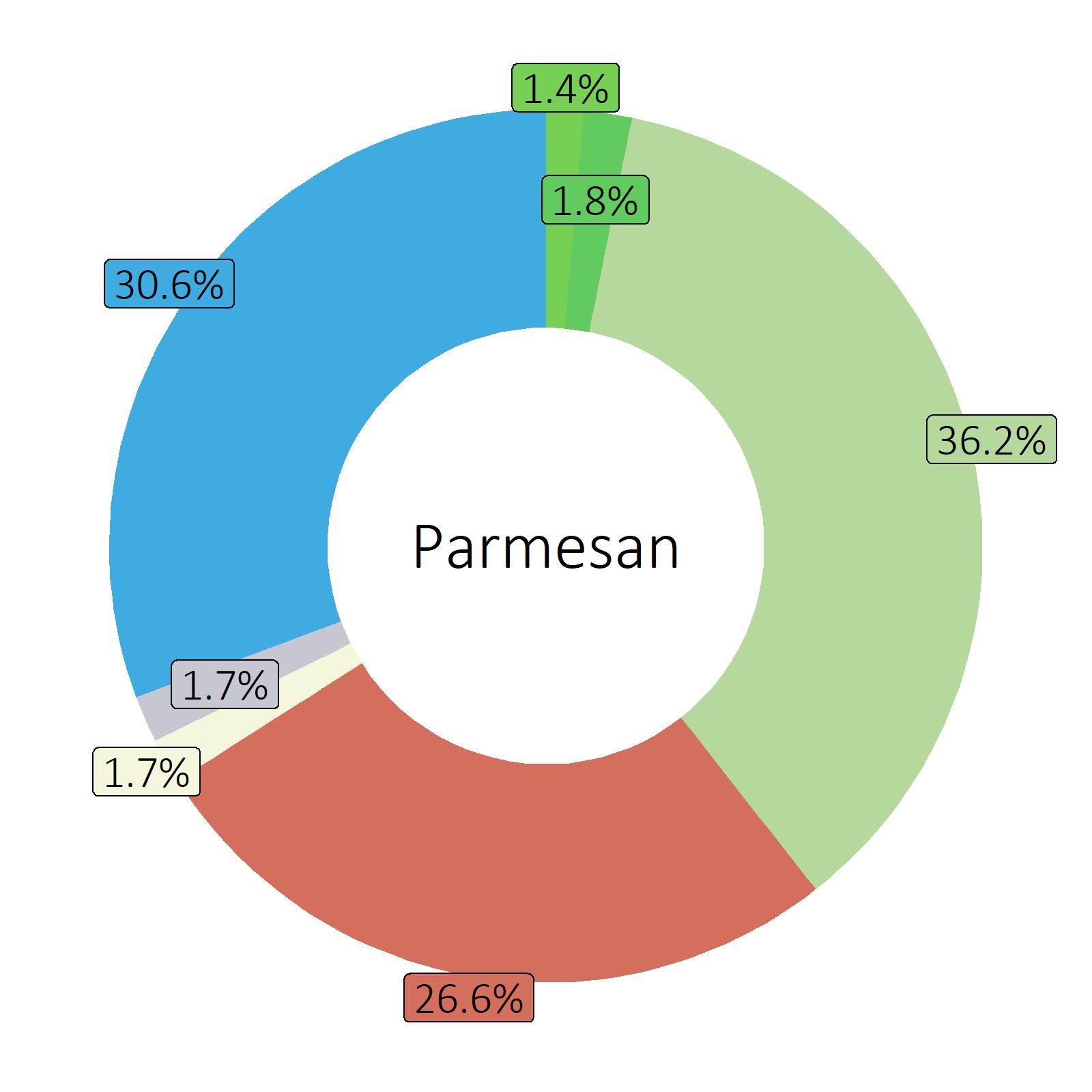Bestandteile Parmesan