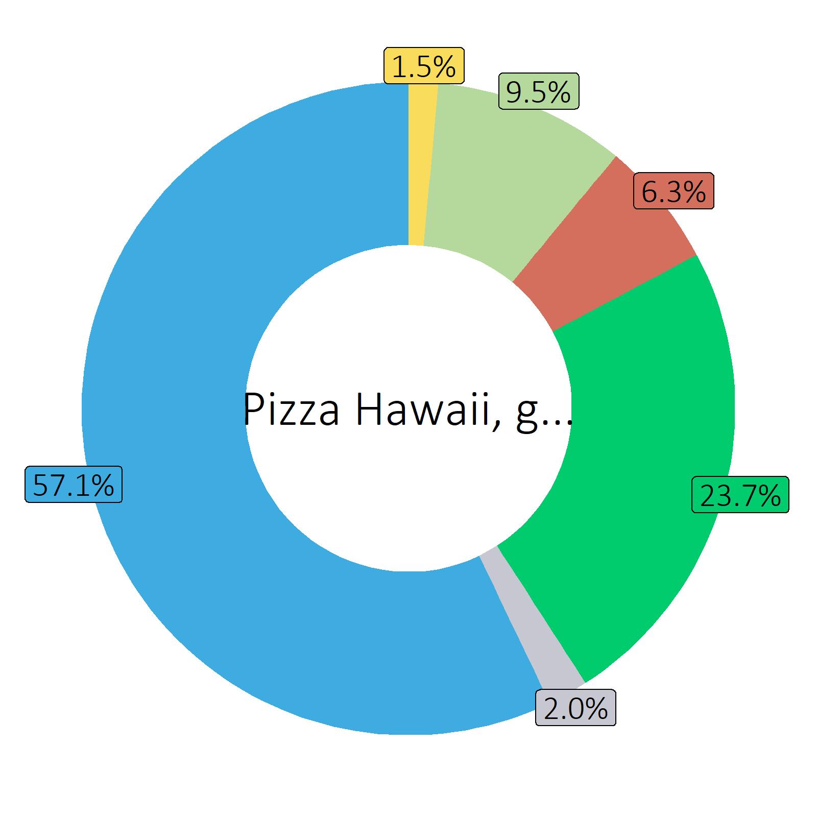 Bestandteile Pizza Hawaii, gebacken