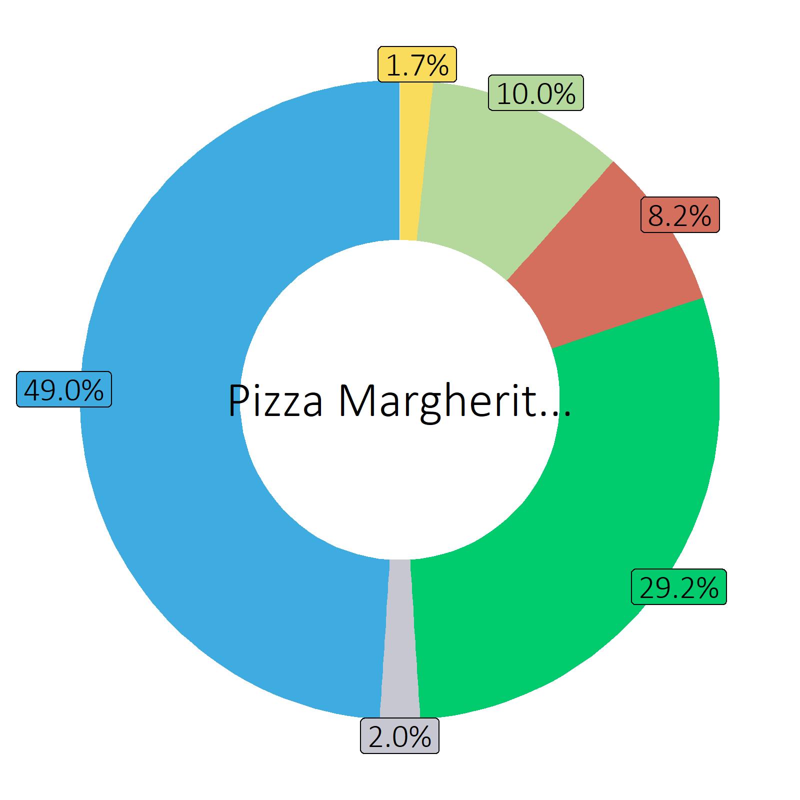 Bestandteile Pizza Margherita, gebacken