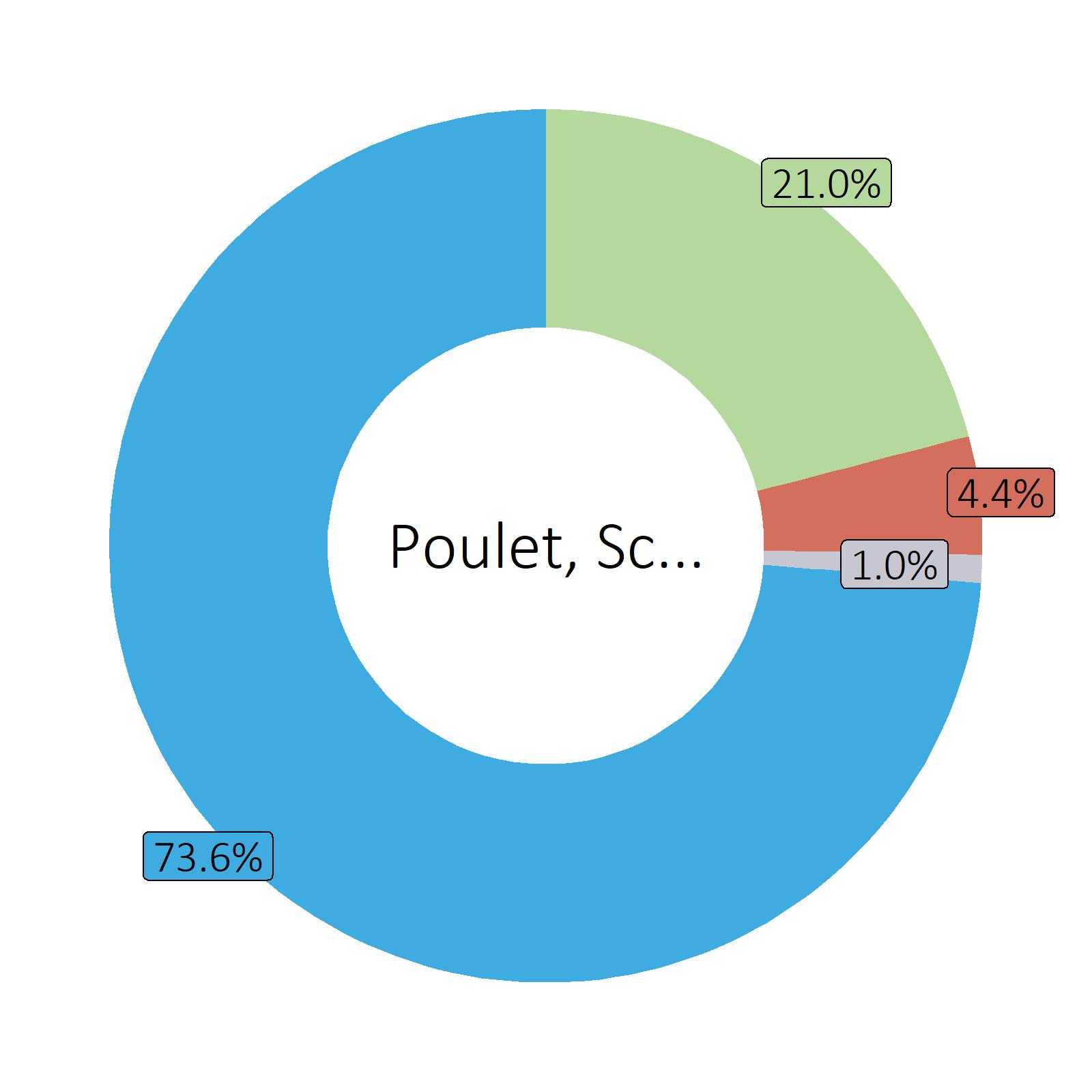 Bestandteile Poulet, Schenkel, ohne Haut (Frankreich)