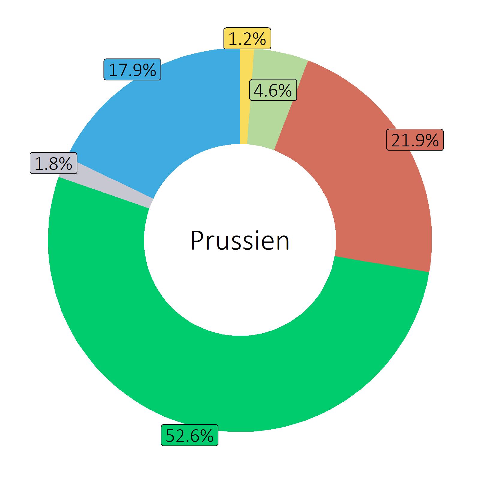 Bestandteile Prussien
